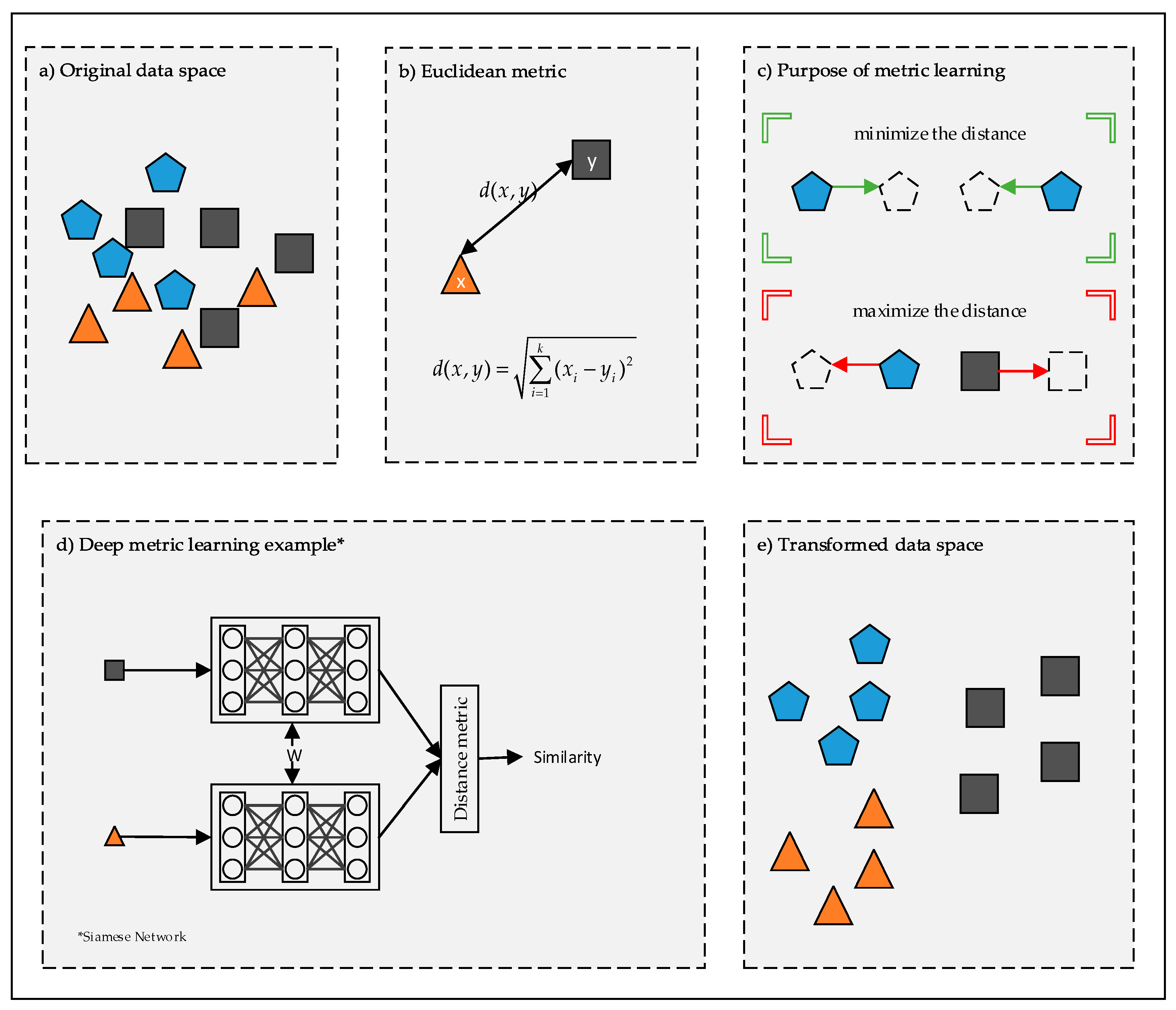 Symmetry | Free Full-Text | Deep Metric Learning: A Survey