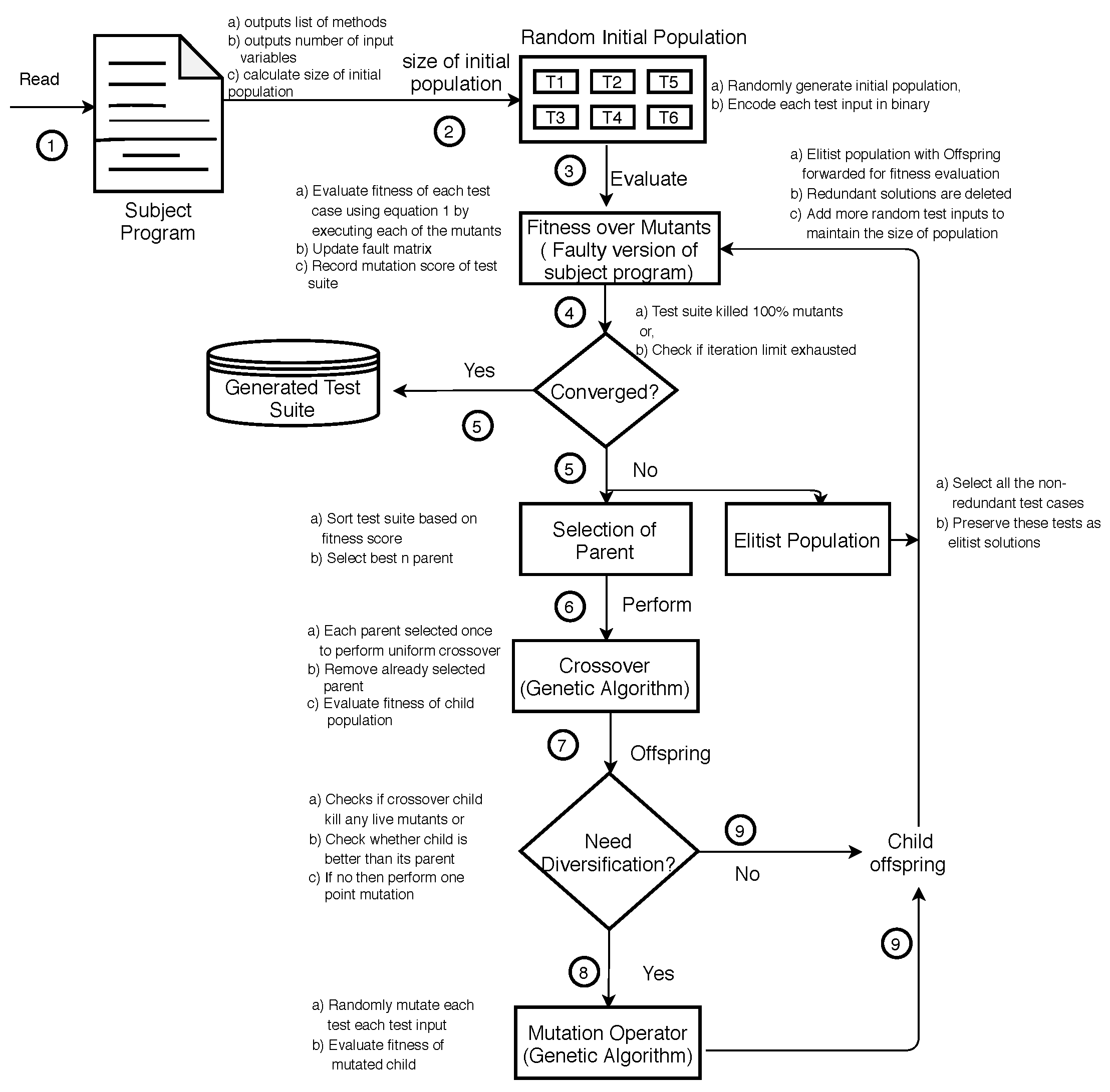 Symmetry Free Full Text On The Effectiveness Of Using Elitist Genetic Algorithm In Mutation Testing Html