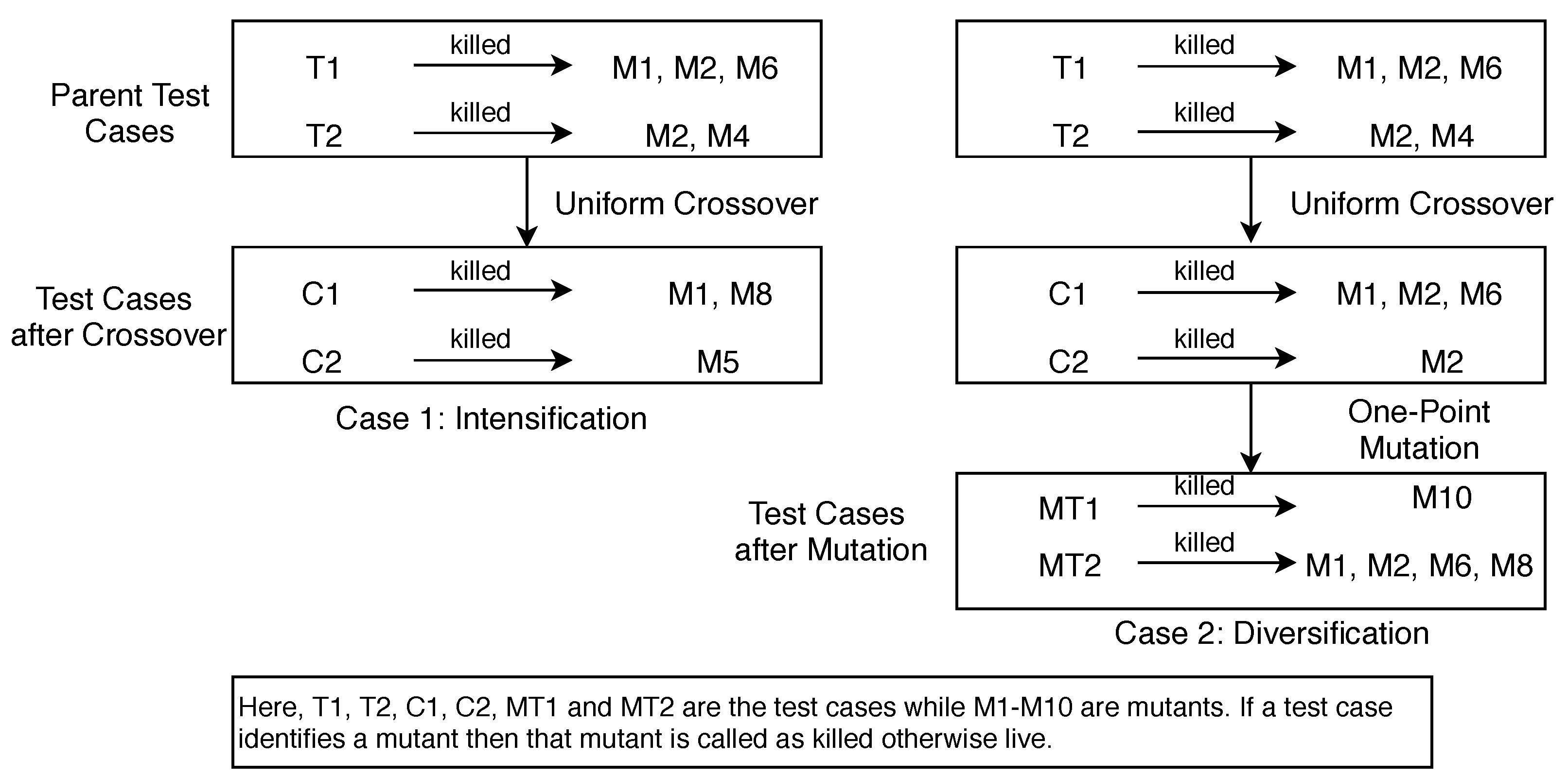 Symmetry Free Full Text On The Effectiveness Of Using Elitist Genetic Algorithm In Mutation Testing Html