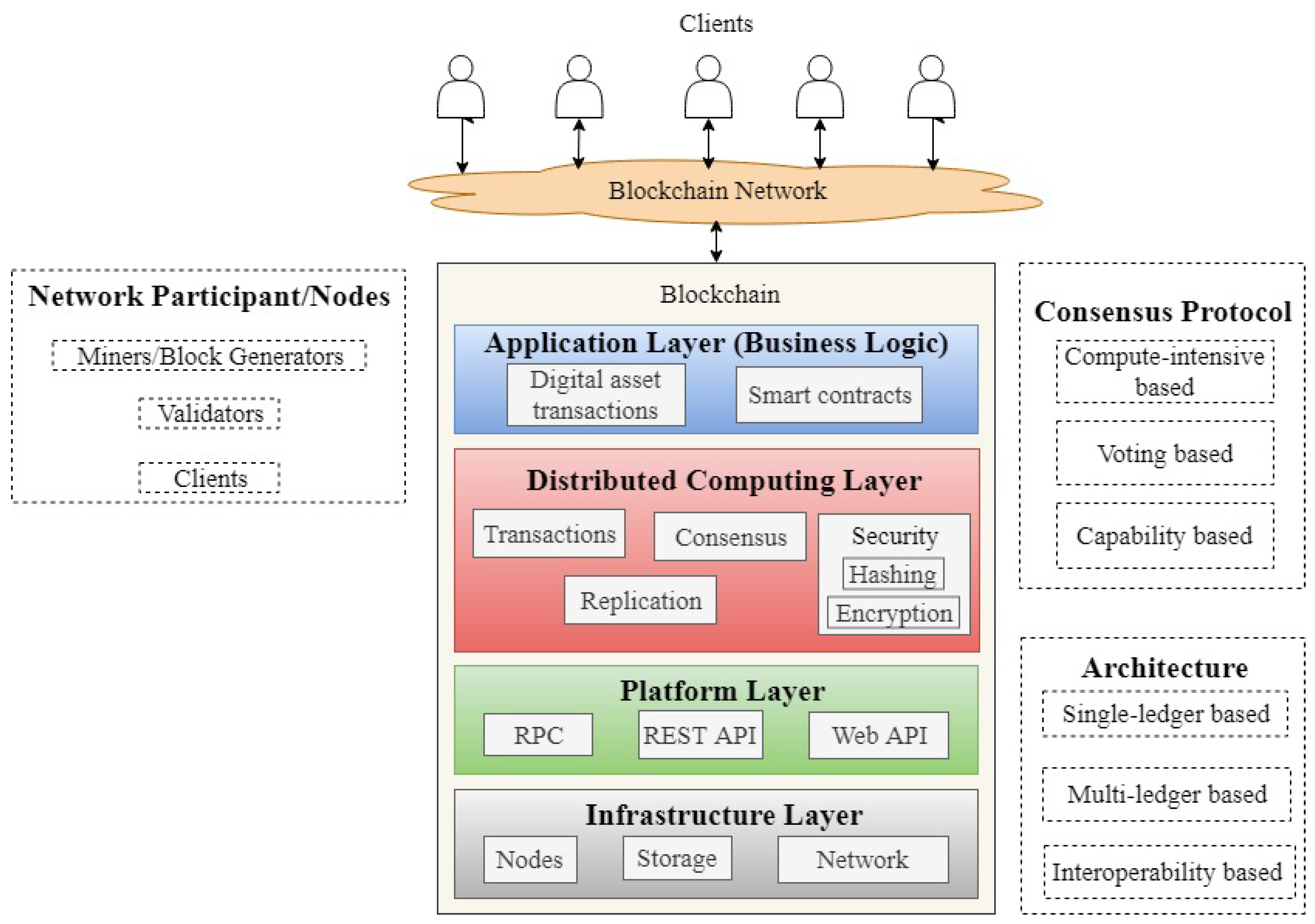 Symmetry Free Full Text A Review Of Blockchain Architecture And Consensus Protocols Use Cases Challenges And Solutions Html
