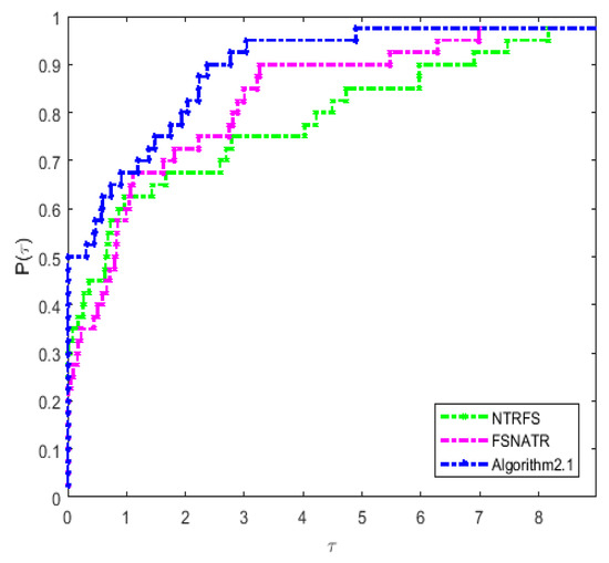 Symmetry Free Full Text A New Filter Nonmonotone Adaptive Trust Region Method For Unconstrained Optimization Html