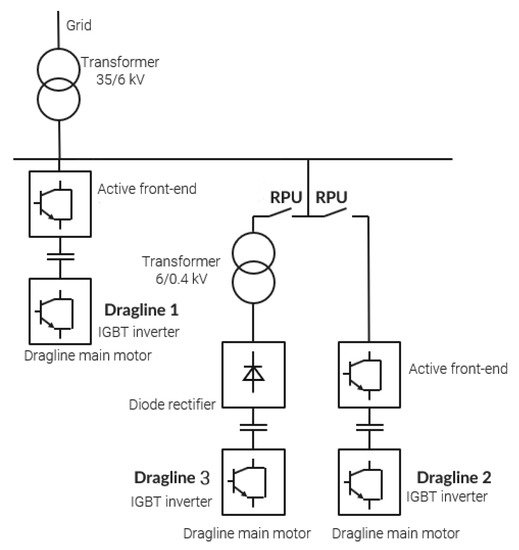 Symmetry Free Full Text Novel Approach To Collect And Process Power Quality Data In Medium Voltage Distribution Grids Html