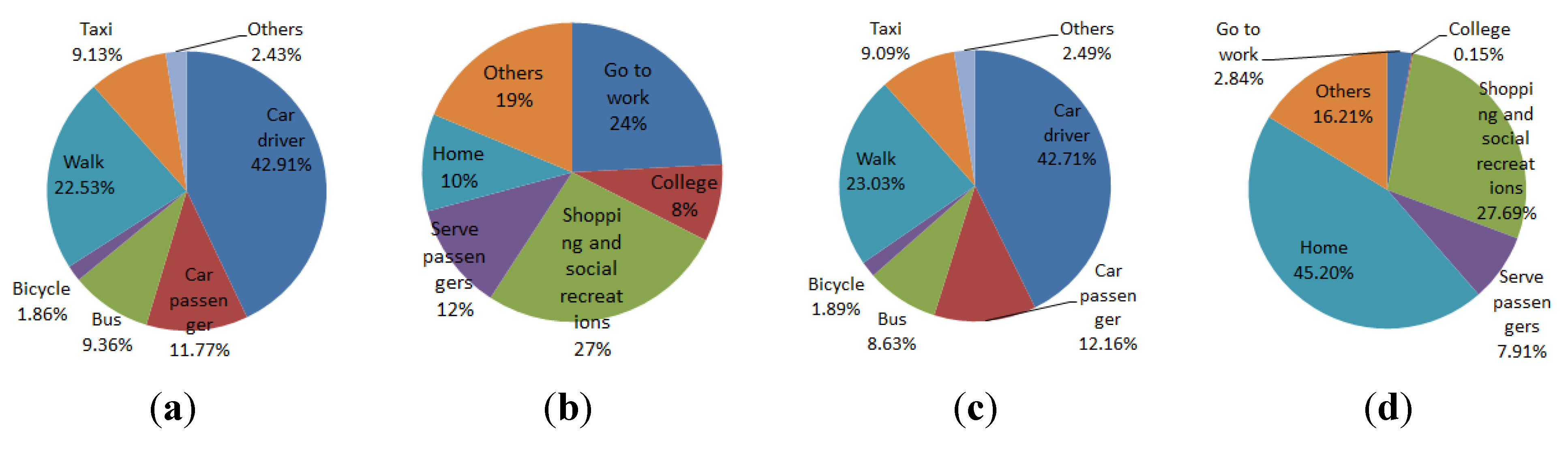 Systems   Free Full-Text   Simulating Transport and Land Use