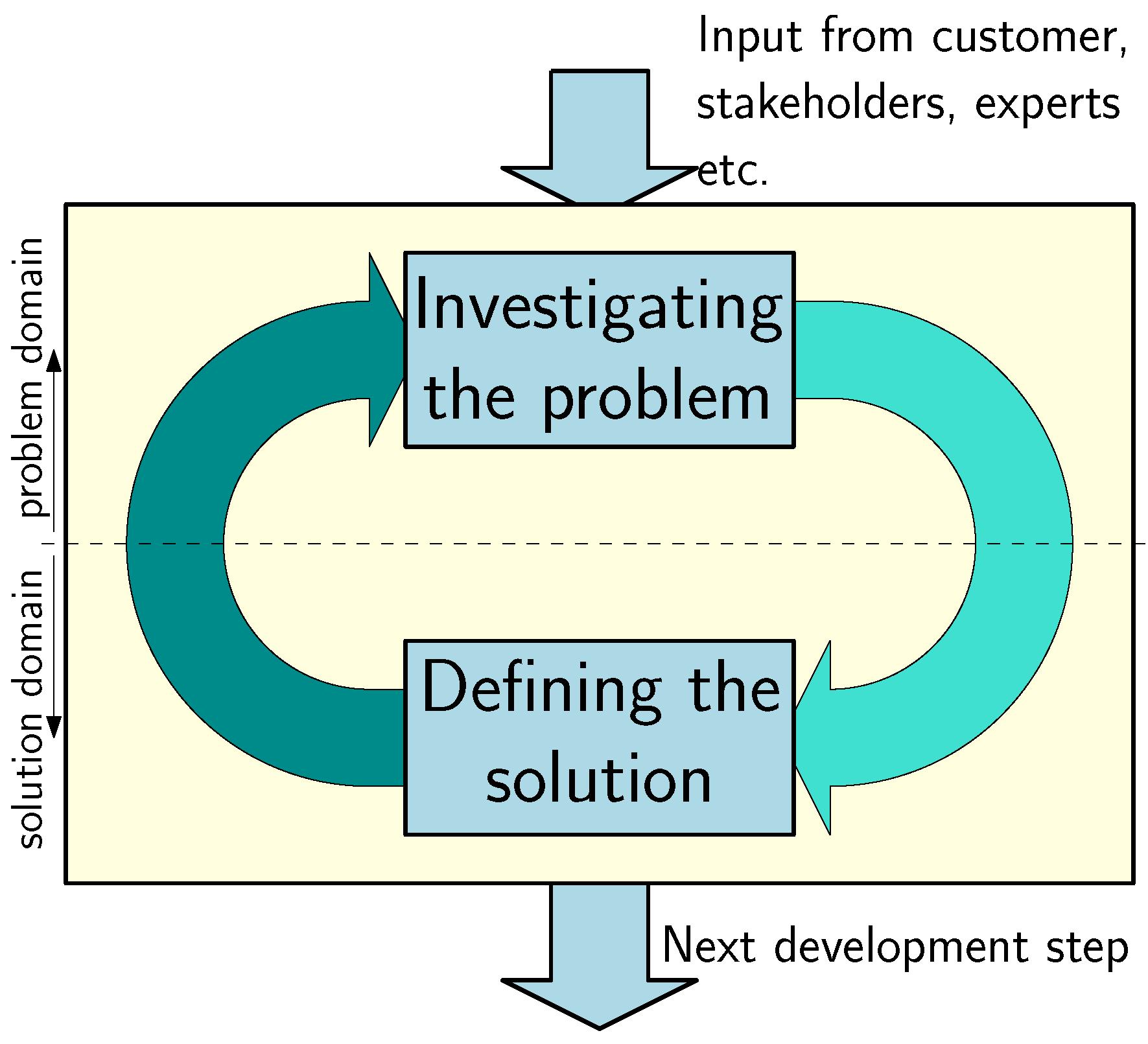 Systems Free Full Text Thinking Tracks For Multidisciplinary System Design