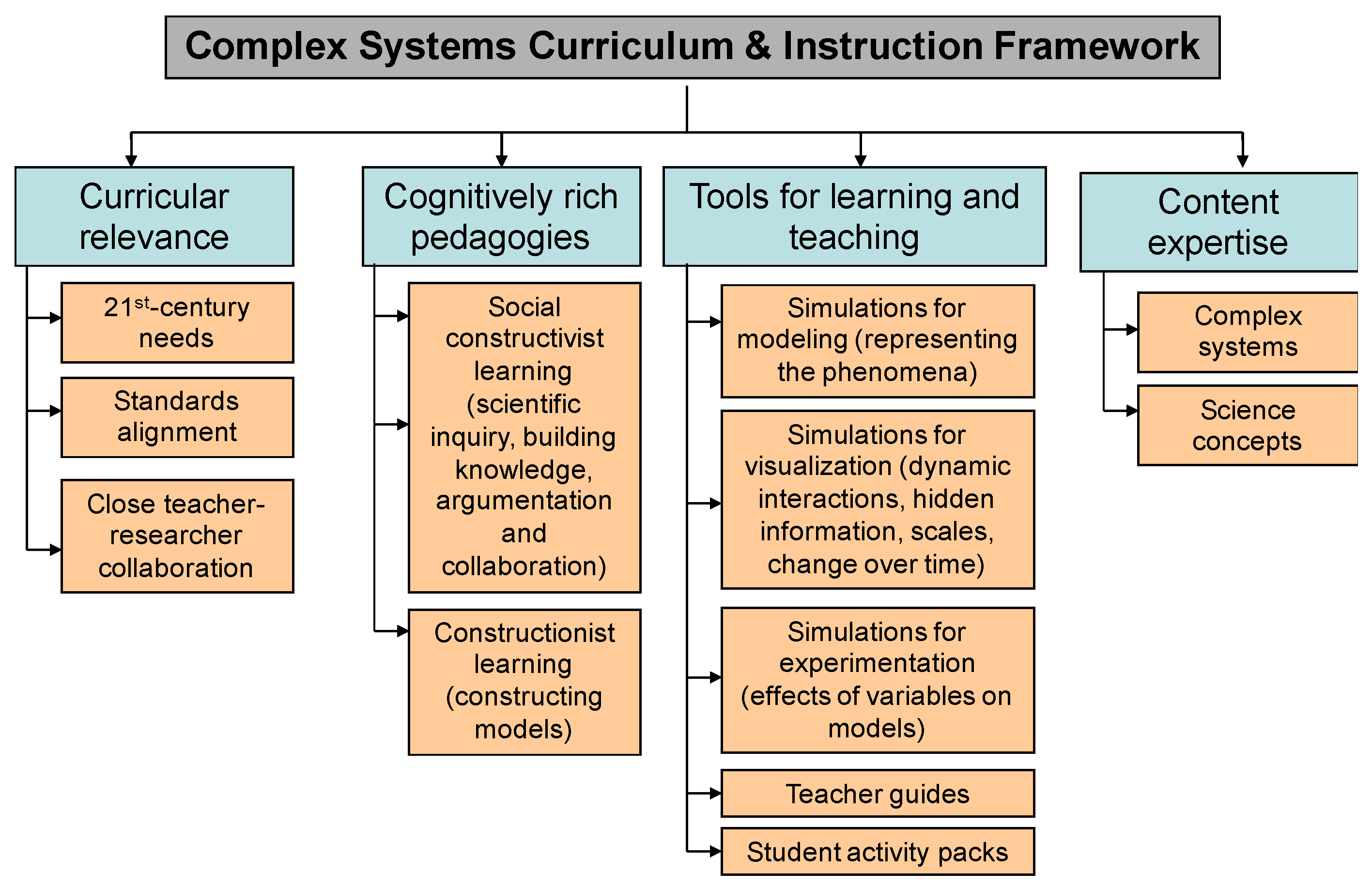 Systems   Free Full-Text   Designing Computer-Supported Complex