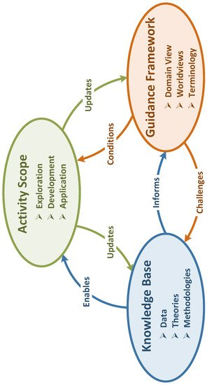 Systems | Free Full-Text | Systems Research And The Quest For Scientific  Systems Principles | HTML