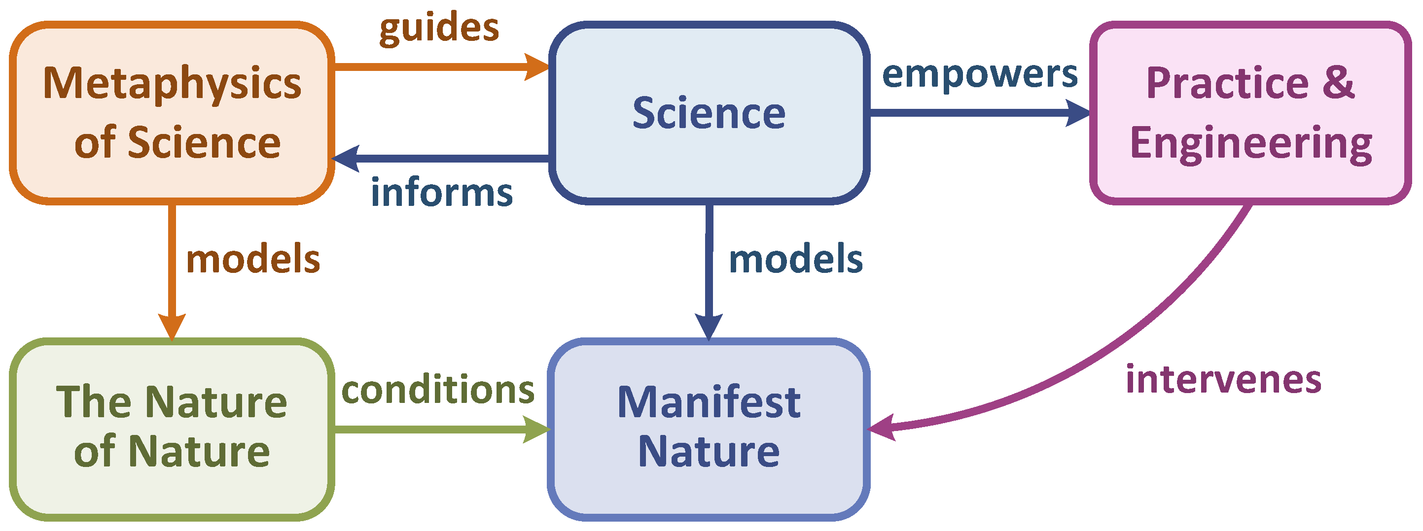 Systems | Free Full-Text | Systems Research and the Quest