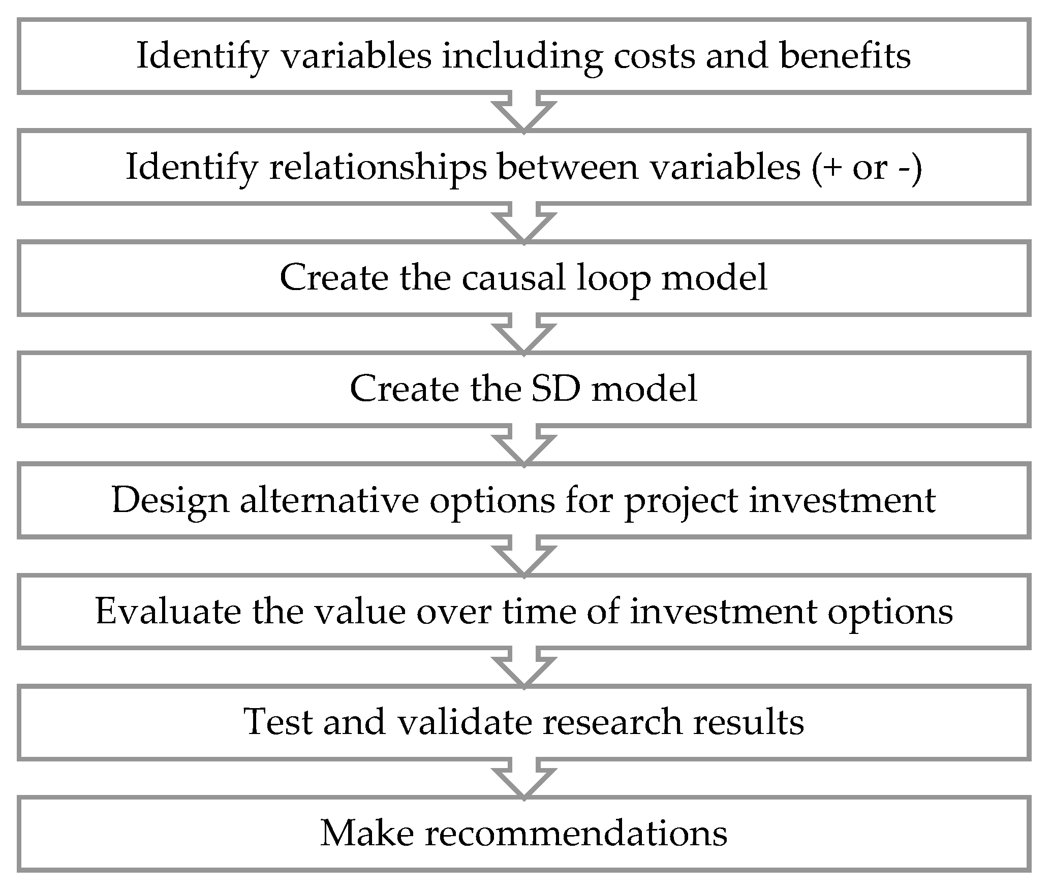 Systems free full text application of system dynamics to no nvjuhfo Choice Image