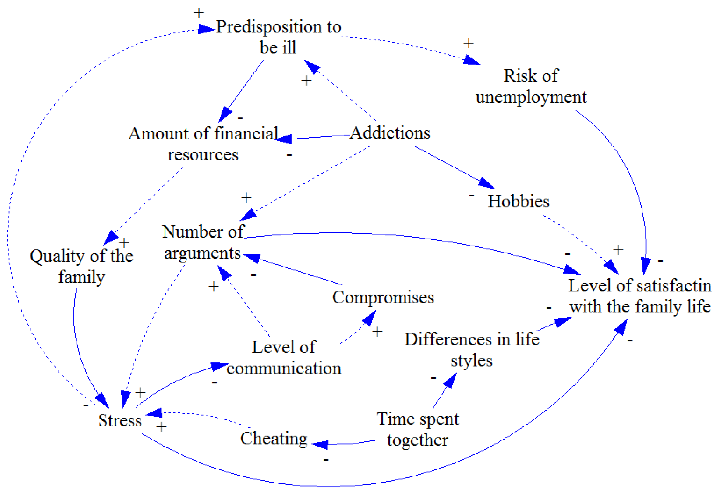 Systems Free Full Text A Method For Simplification Of