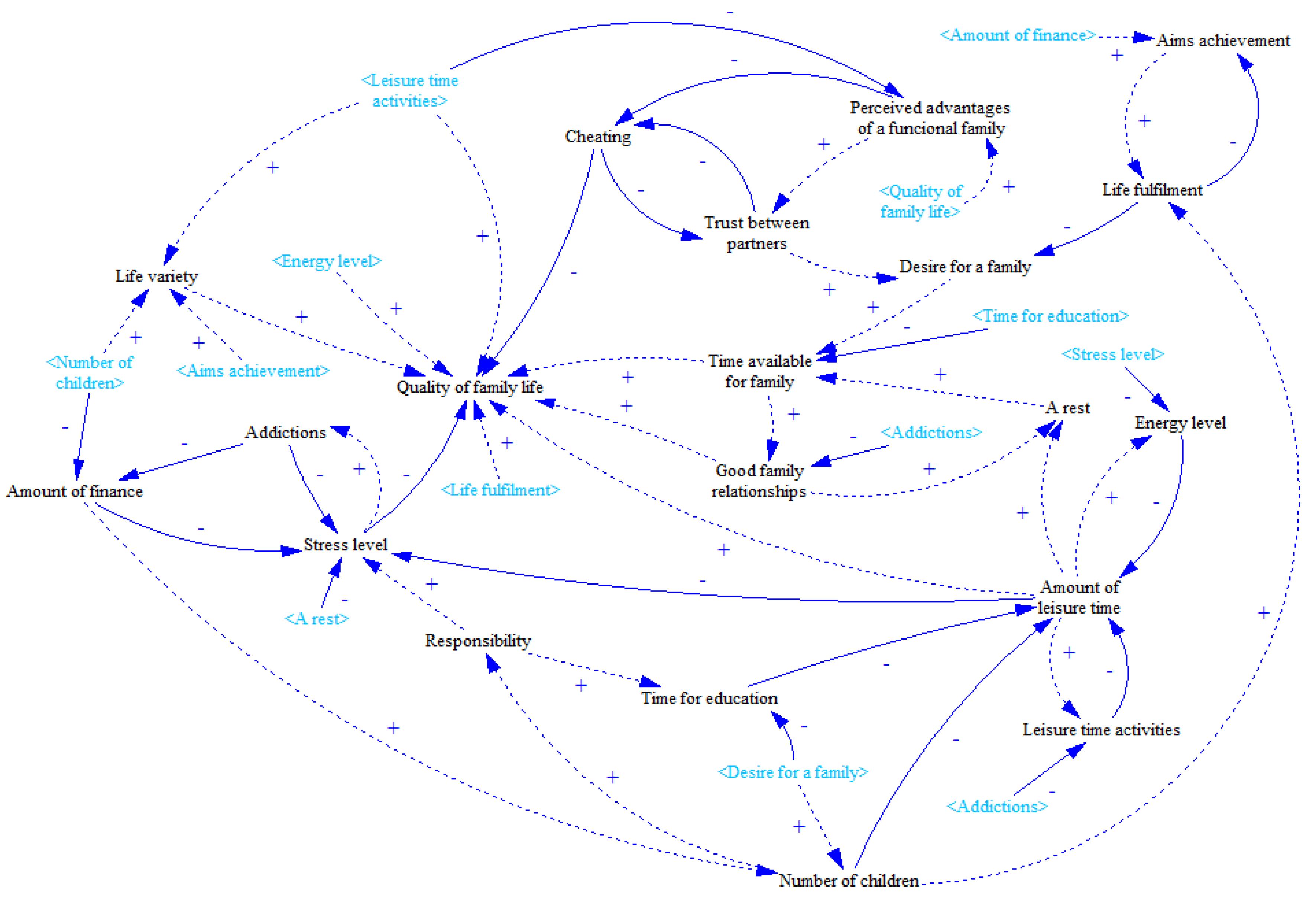 causal loop diagram systems 05 00046 g015 - Causal Loop Diagram Software Free Download