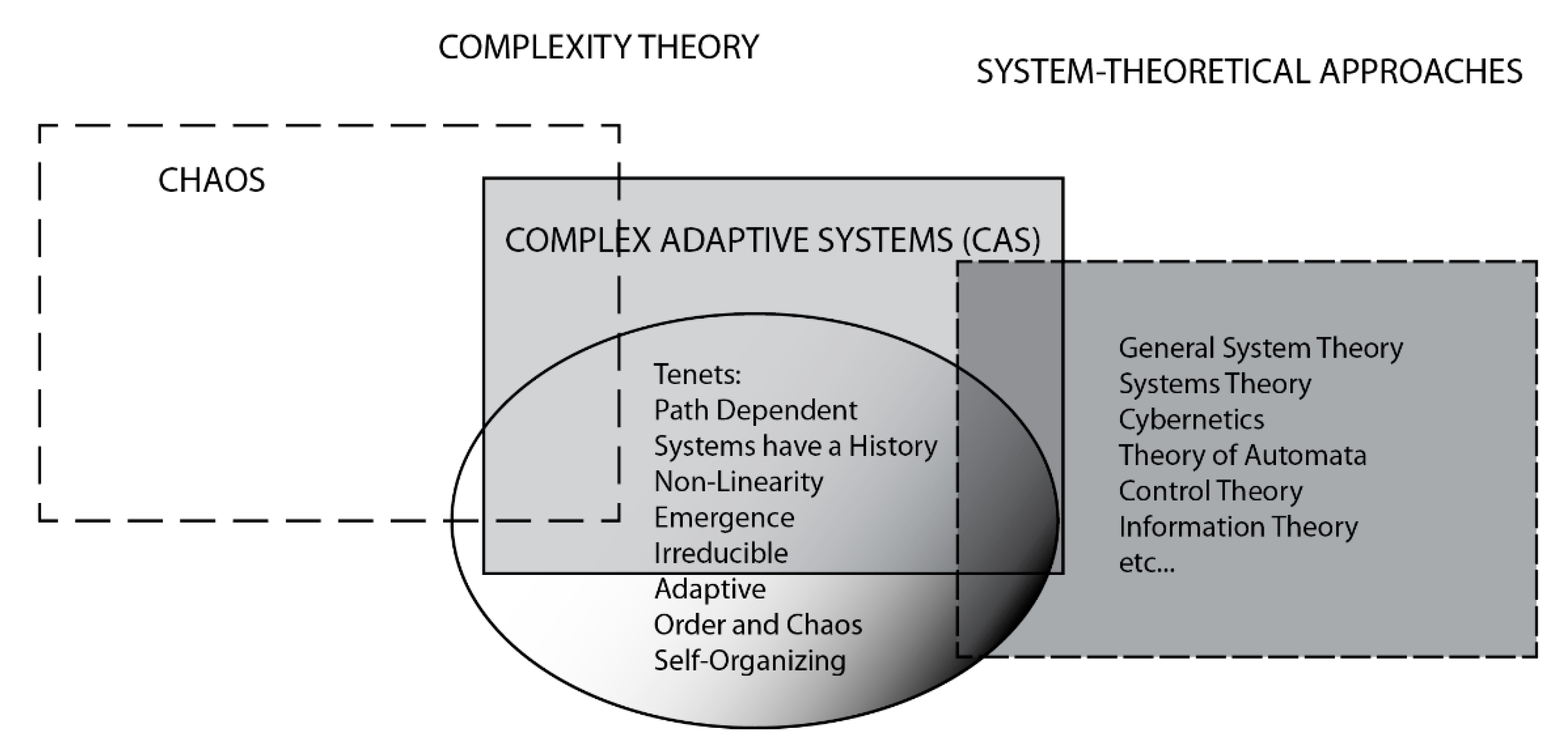 Systems | Free Full-Text | Complexity Theory: An Overview with