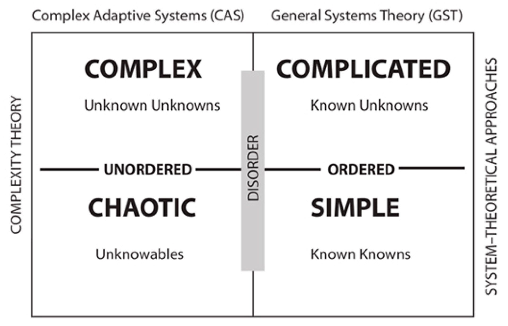 Systems | Free Full-Text | Complexity Theory: An Overview with ...