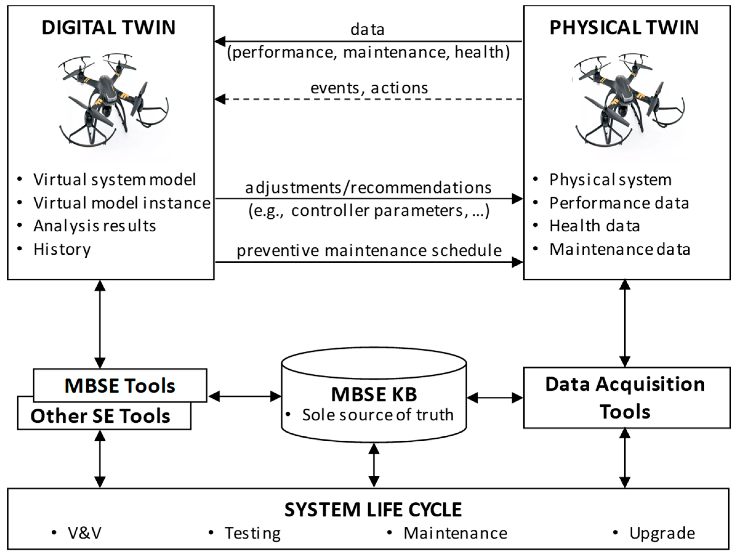 Systems Free Full Text Leveraging Digital Twin Technology In Model Based Systems Engineering Html