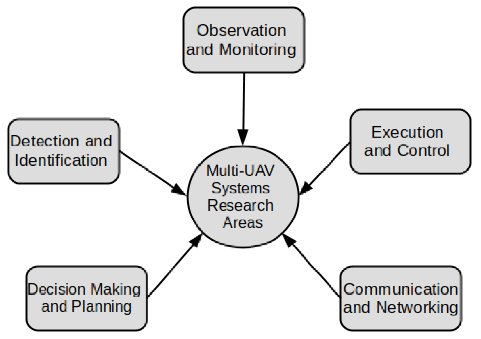 Systems   Free Full-Text   Model-Based Approach to Engineering