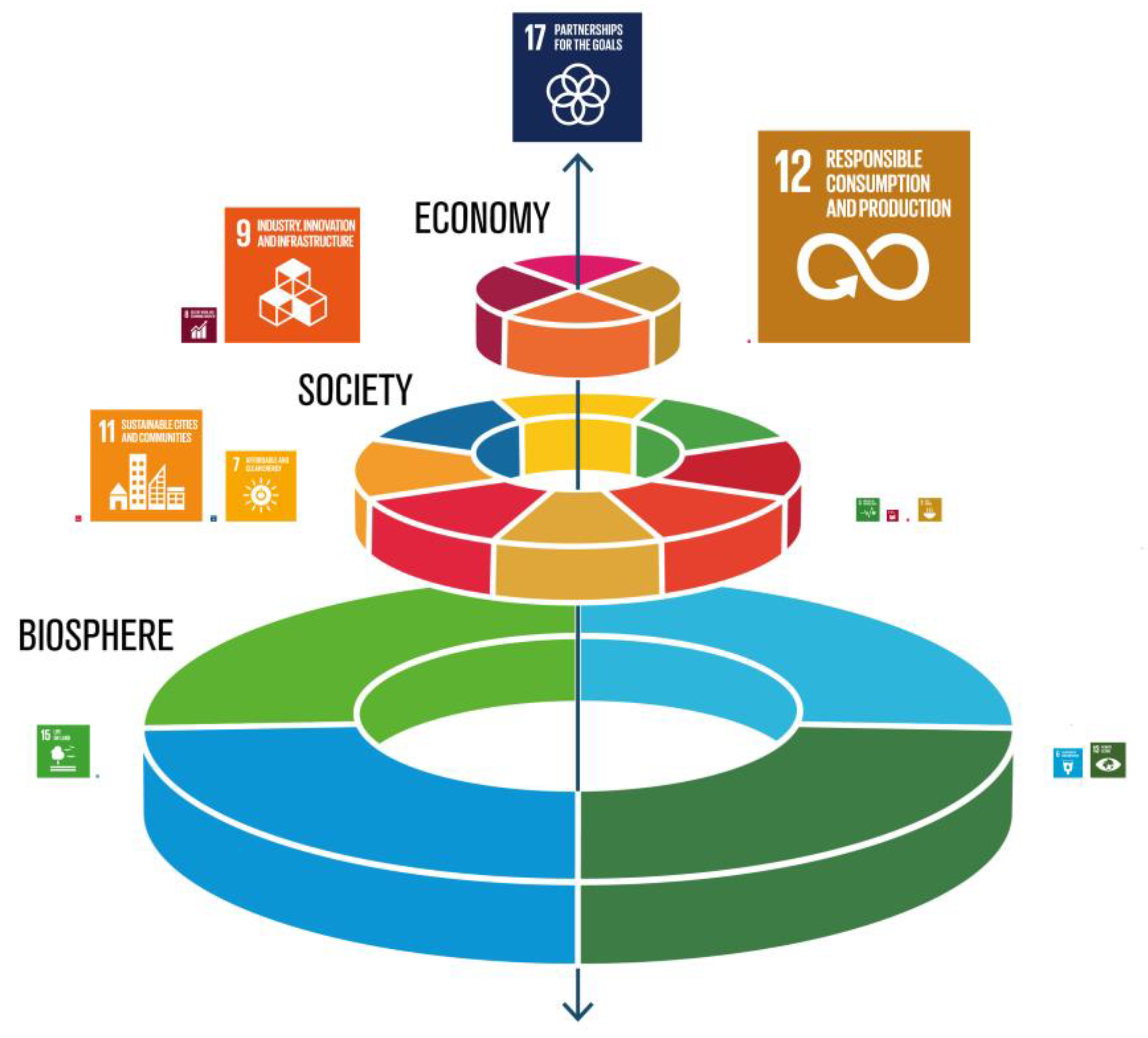 Systems Free Full Text Circular Economy For Food A Systemic Interpretation Of 40 Case Histories In The Food System In Their Relationships With Sdgs Html
