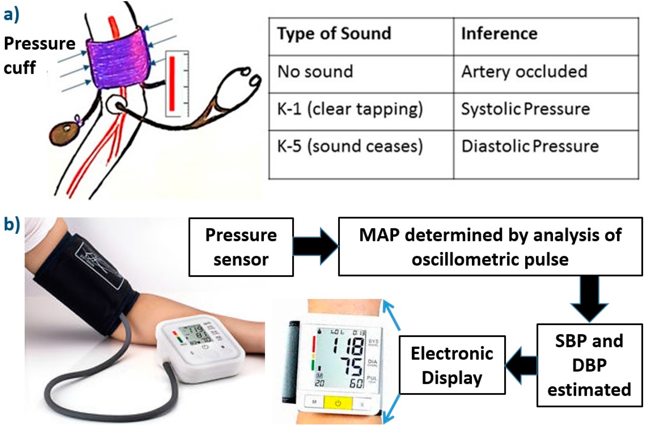 Image result for blood pressure monitors working phenomenon