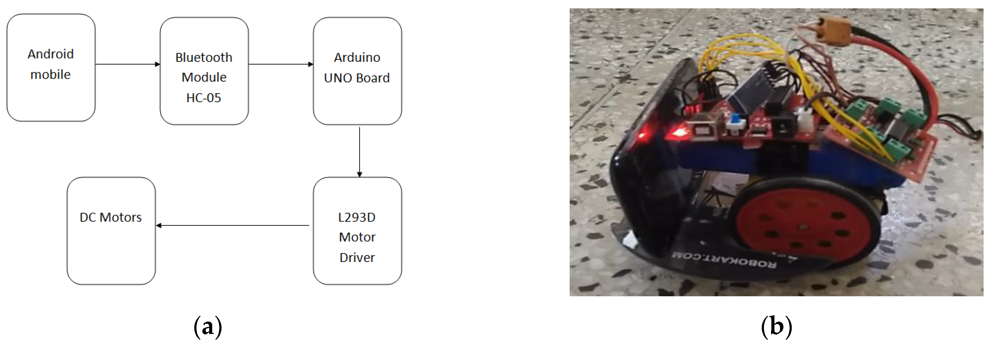 Technologies | Free Full-Text | Vision-Based Robot Following Using