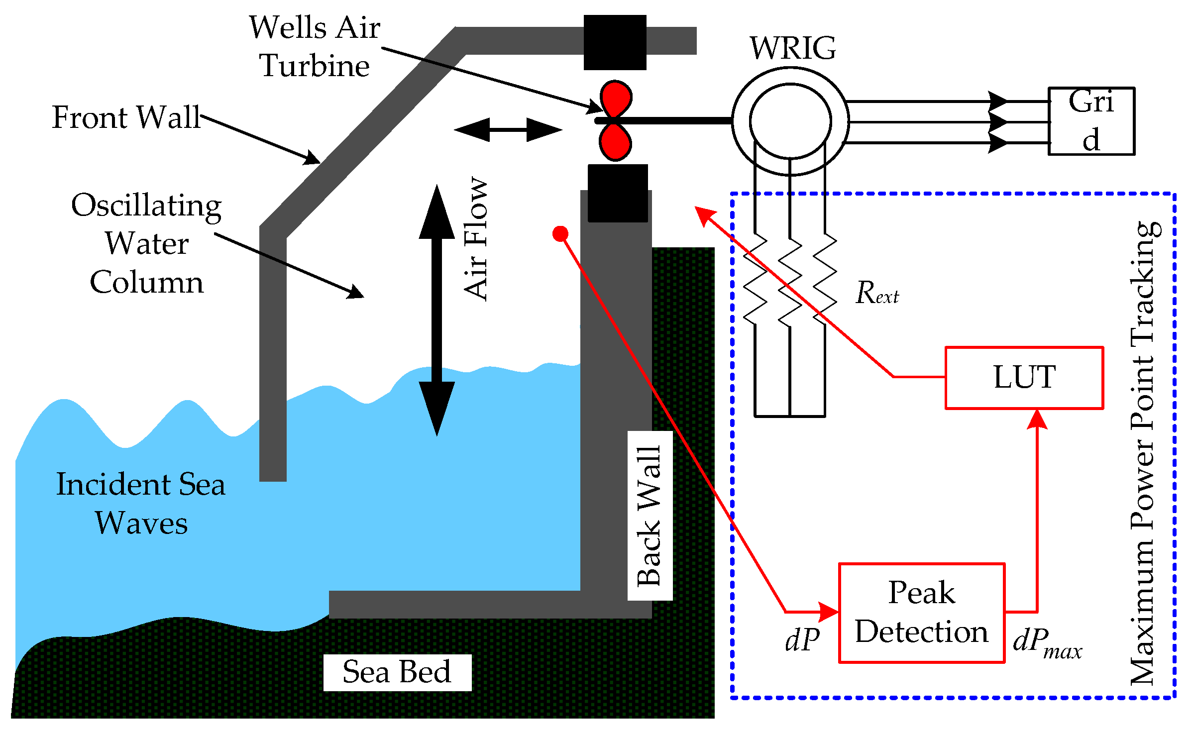 Technologies Free Full Text Maximizing Output Power In Diagram Of Plant 06 00015 G001