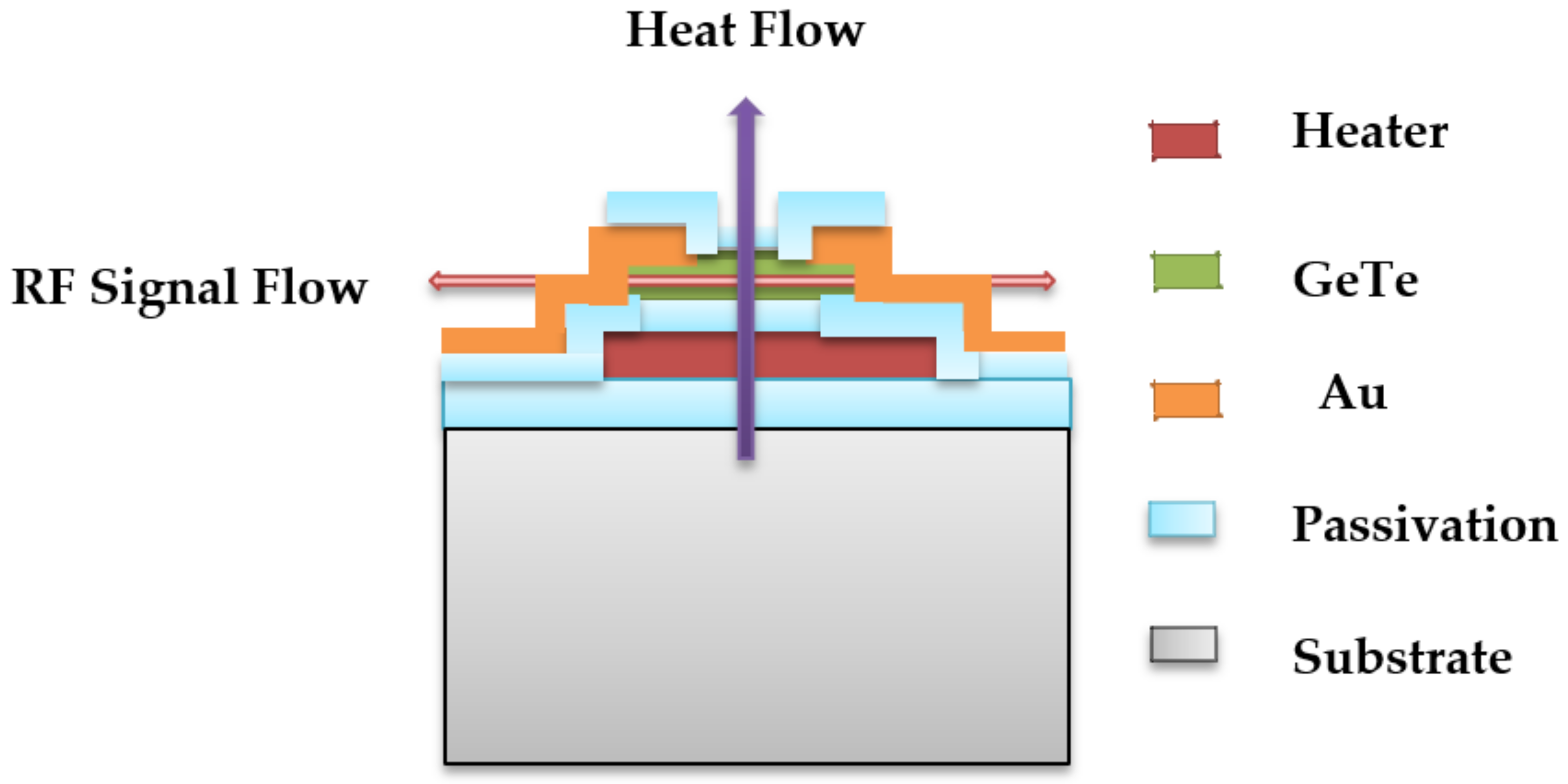 Technologies Free Full Text Performance Comparison Of Phase Radio Waves Diagram Showing Flow No