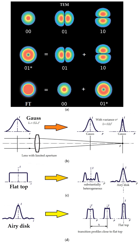 Technologies   Free Full-Text   Power Density Distribution