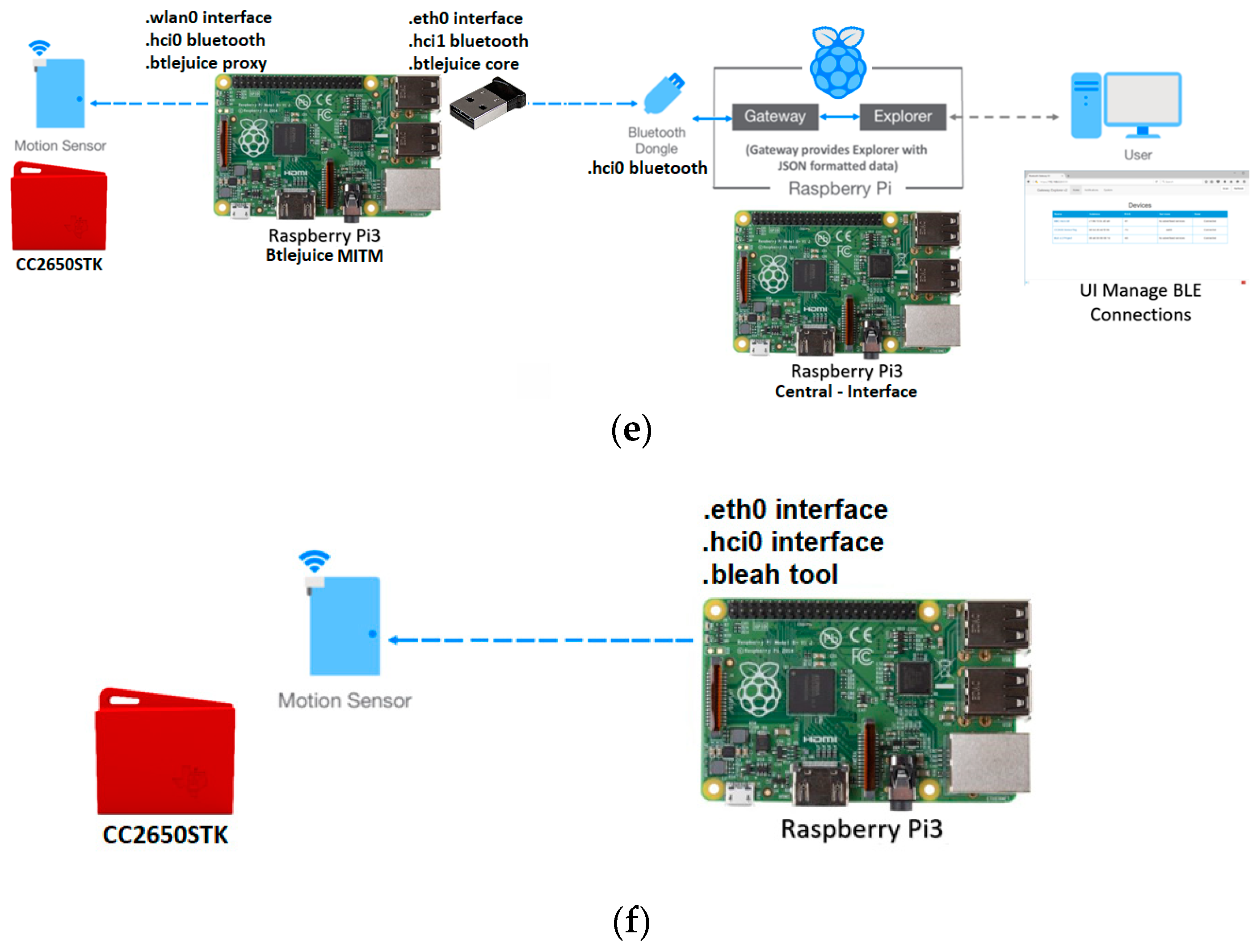 Technologies | Free Full-Text | A Comprehensive Review of RFID and
