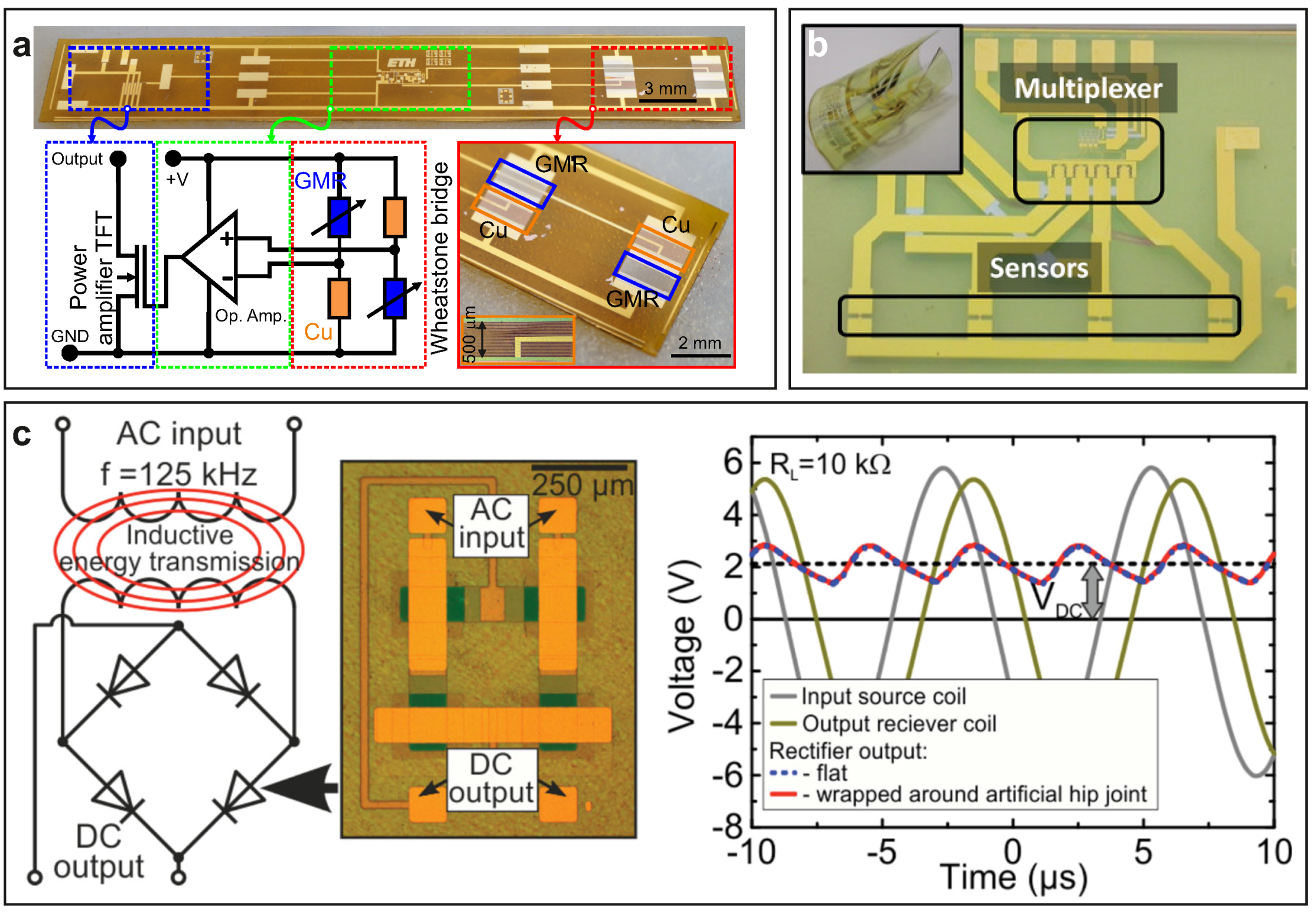Technologies   Free Full-Text   Flexible Sensors—From