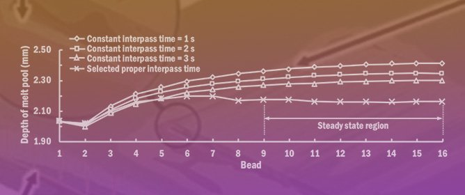 Estimation Method of Interpass Time for the Control of Temperature during a Directed Energy Deposition Process of a Ti–6Al–4V Planar Layer