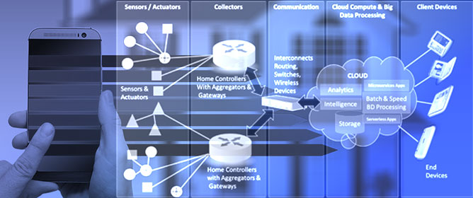 Big Data and Personalisation for Non-Intrusive Smart Home Automation