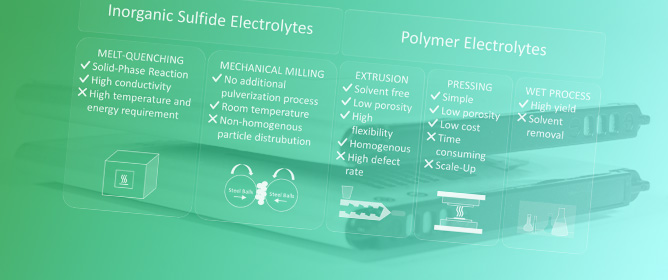 A Performance and Cost Overview of Selected Solid-State Electrolytes: Race between Polymer Electrolytes and Inorganic Sulfide Electrolytes