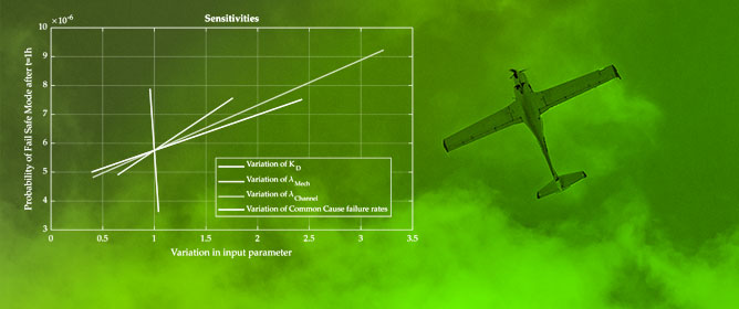 Design and Evaluation of Fault-Tolerant Electro-mechanical Actuators for Flight Controls of Unmanned Aerial Vehicles