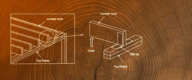 Fiber Reinforced Polymer as Wood Roof-to-Wall Connections to Withstand Hurricane Wind Loads