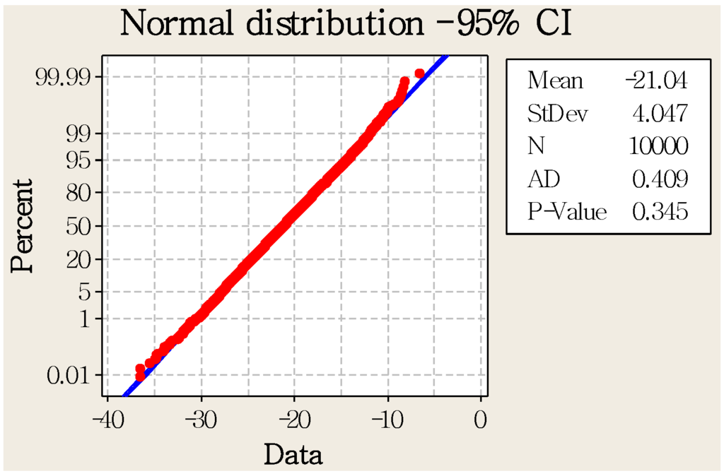 a statistical study article