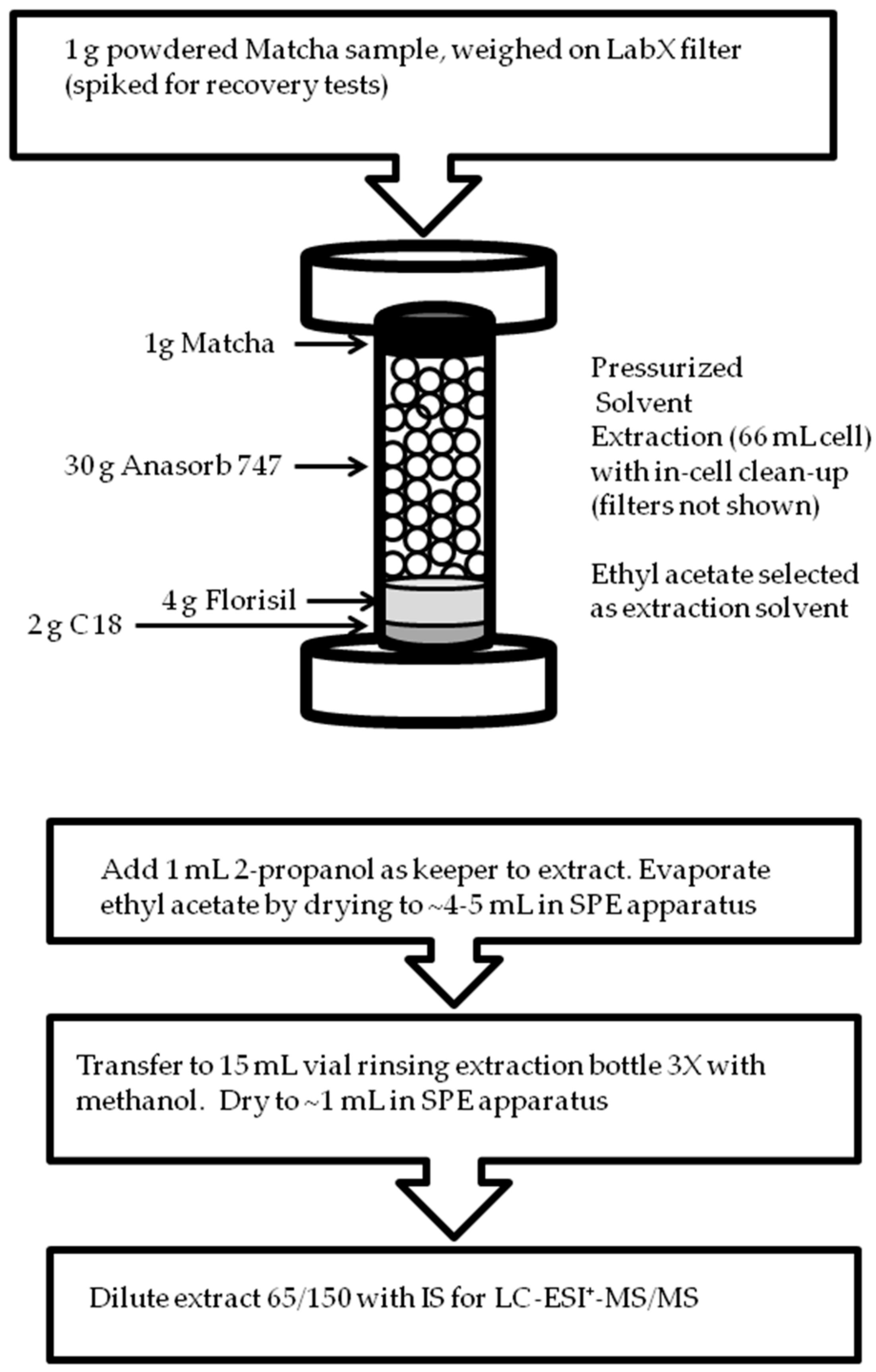 toxics free full text pressurized solvent extraction with ethyl