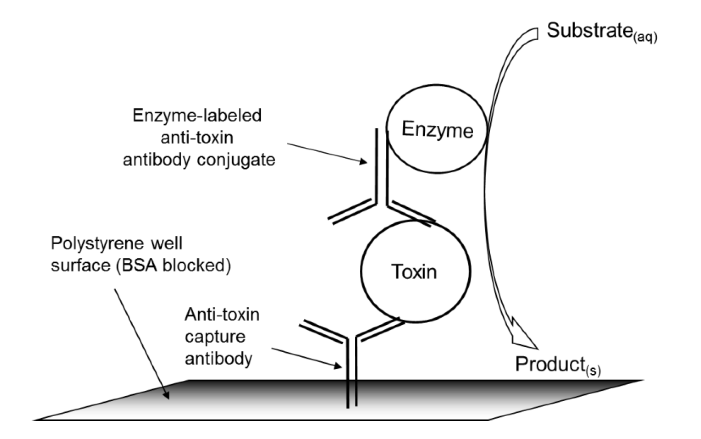 Toxins | Free Full-Text | A High-Throughput, Precipitating