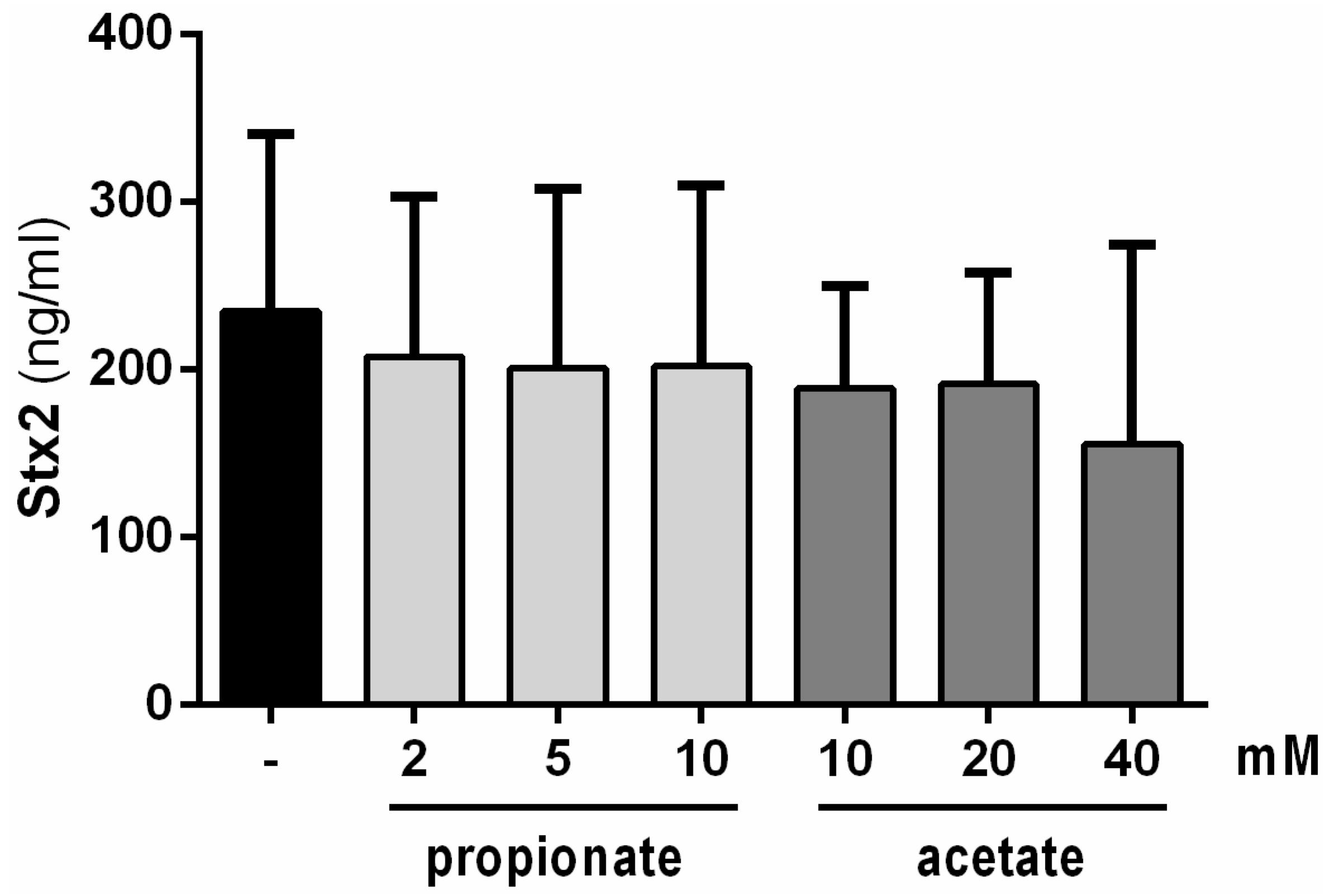 propionate regulates lymphocyte proliferation and metabolism