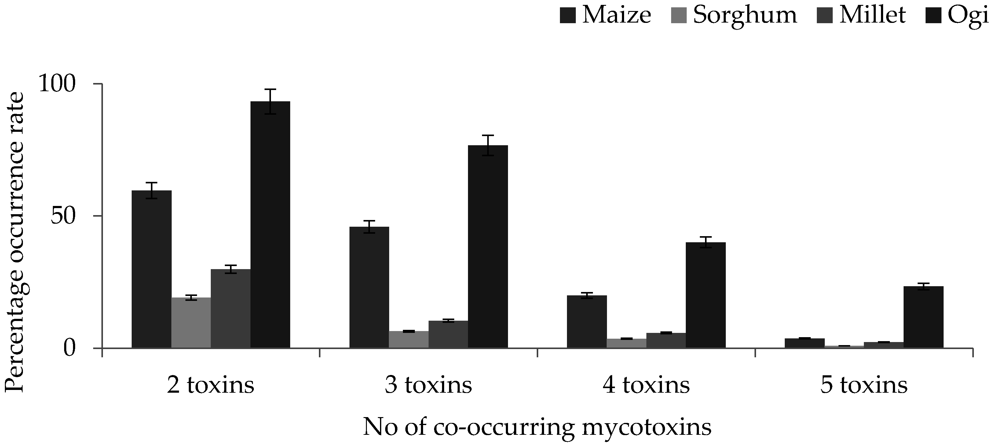 Toxins   Free Full-Text   Occurrence of Fusarium Mycotoxins
