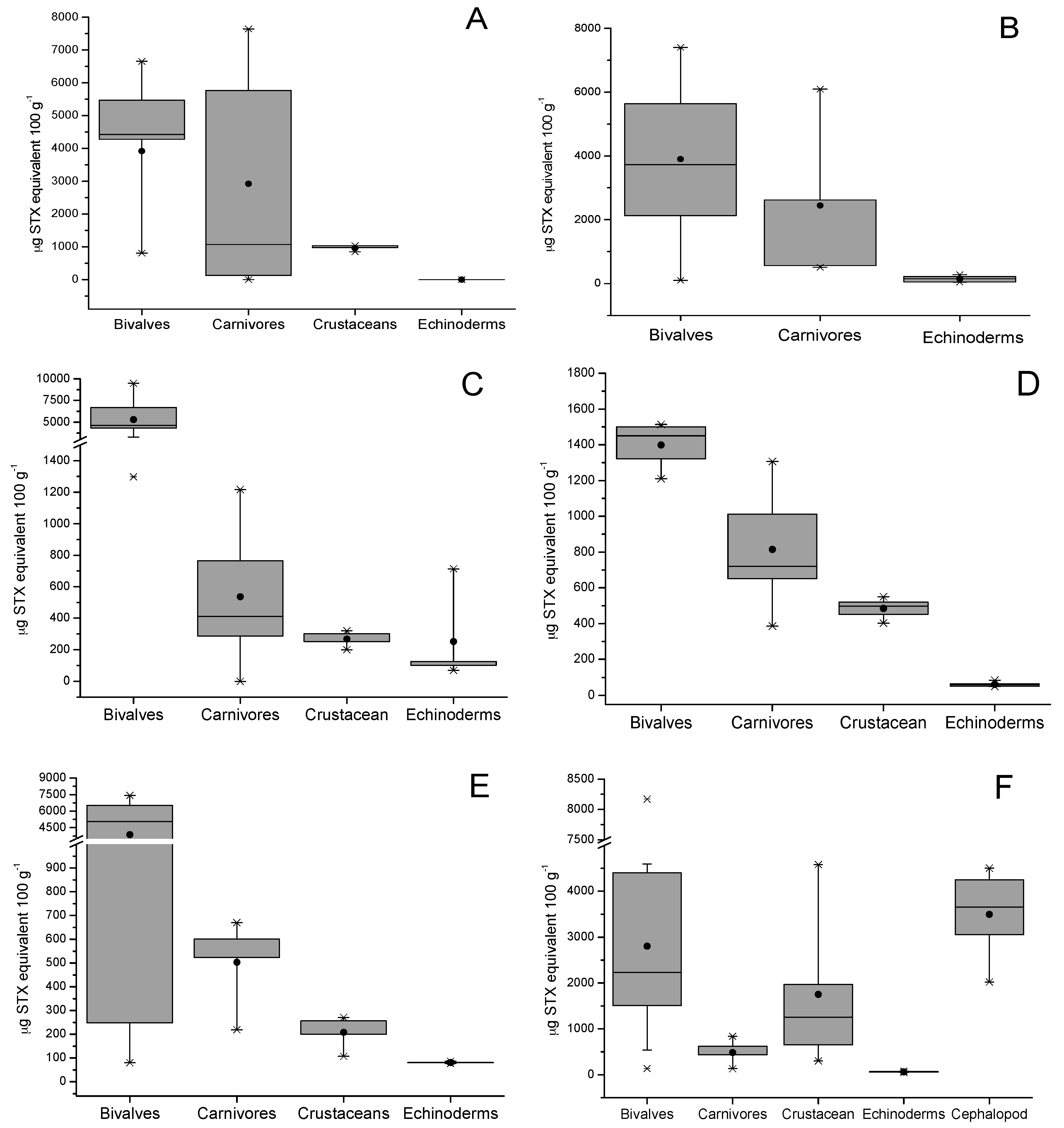 Toxins Free Full Text Prevalence Variability And