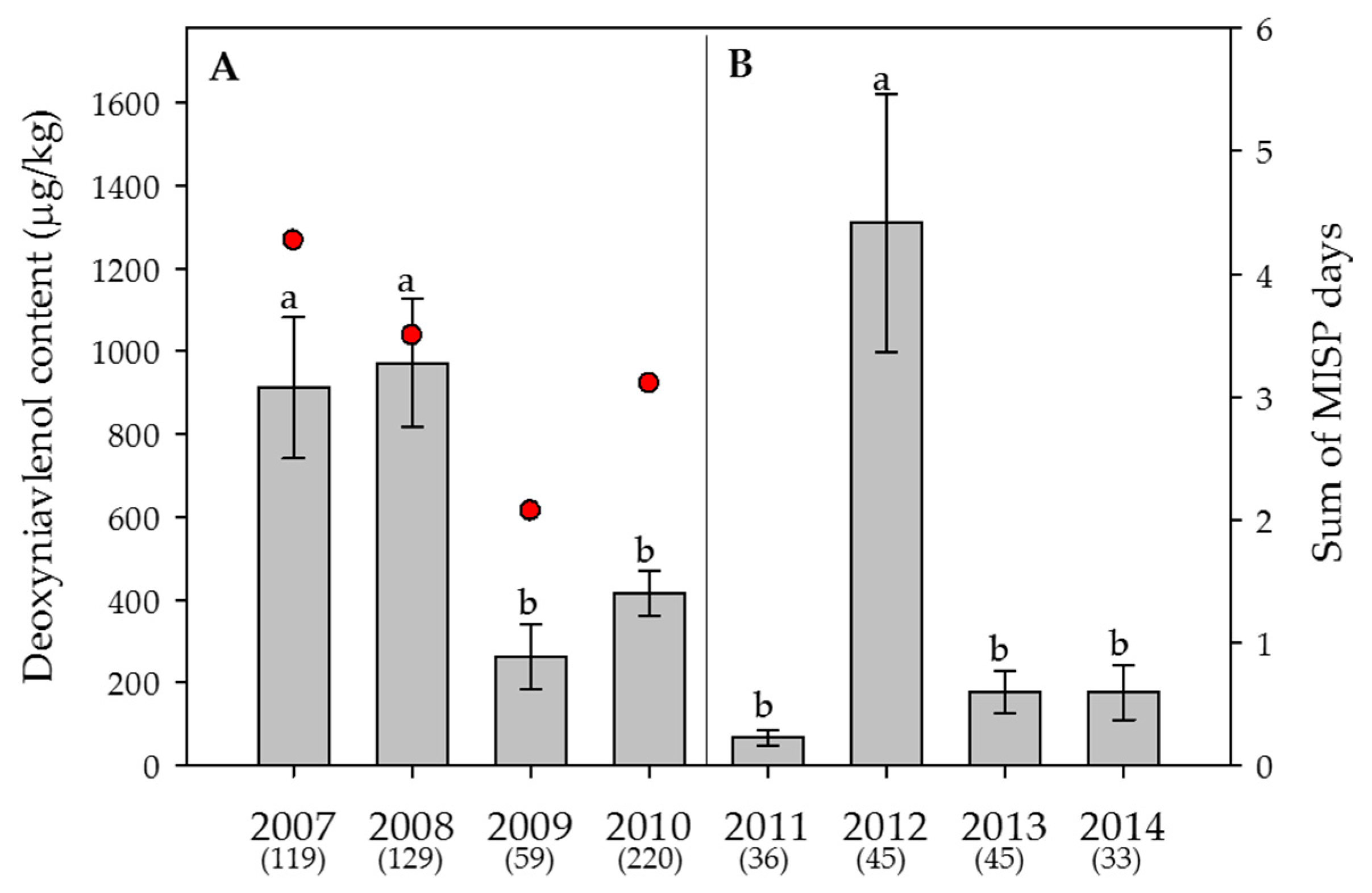 Toxins   Free Full-Text   Correction: S  Vogelgsang et al  Fusarium
