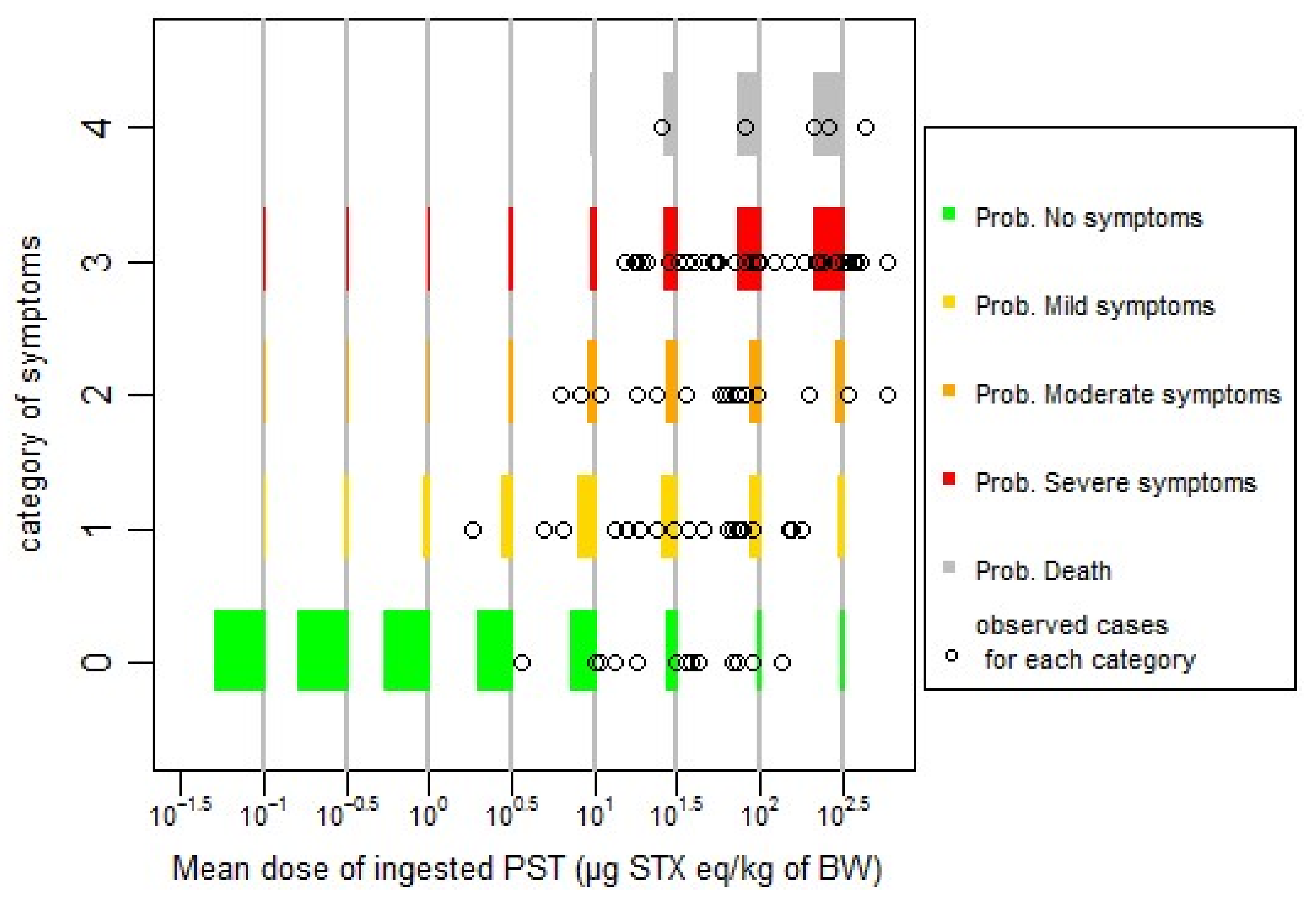 Toxins | Free Full-Text | Dose-Response Modelling of Paralytic