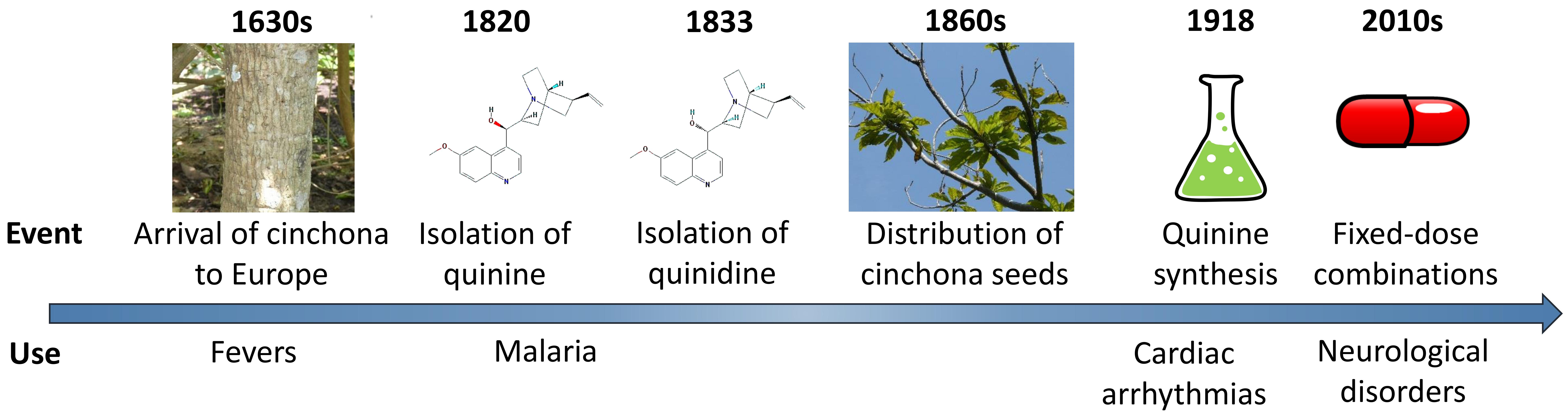 quinine extract
