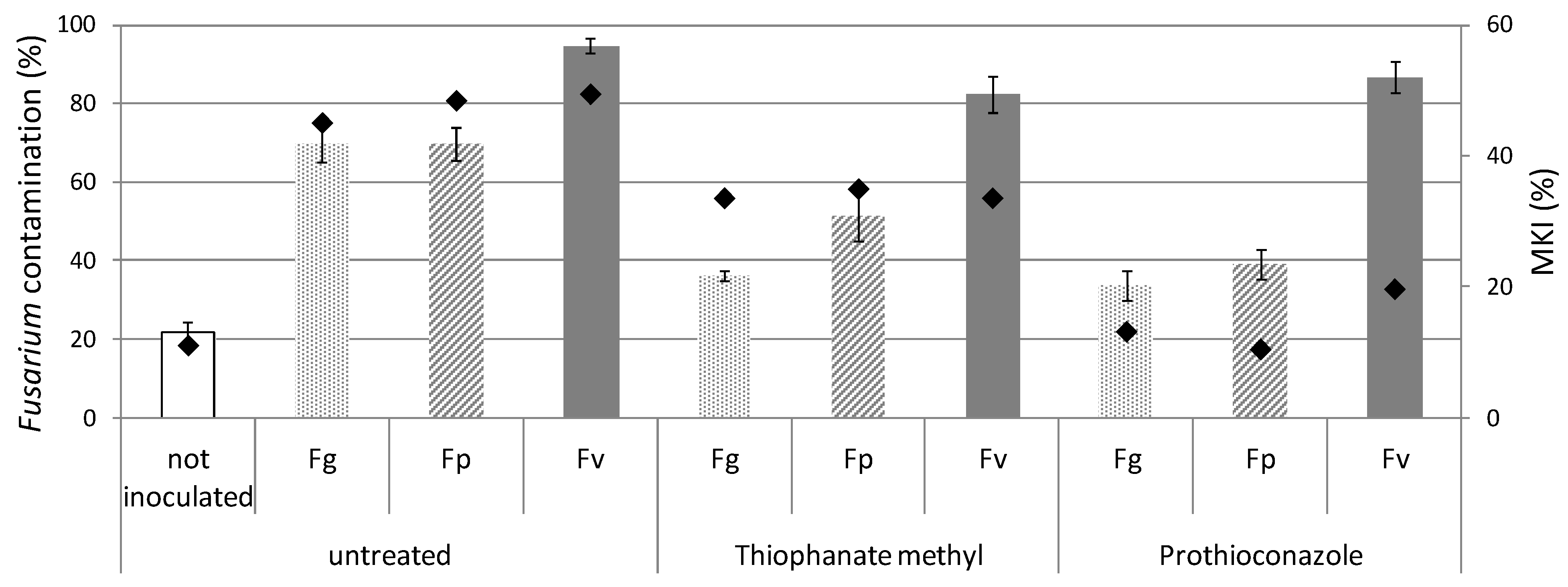 Toxins | Free Full-Text | In Vitro and in Field Response of