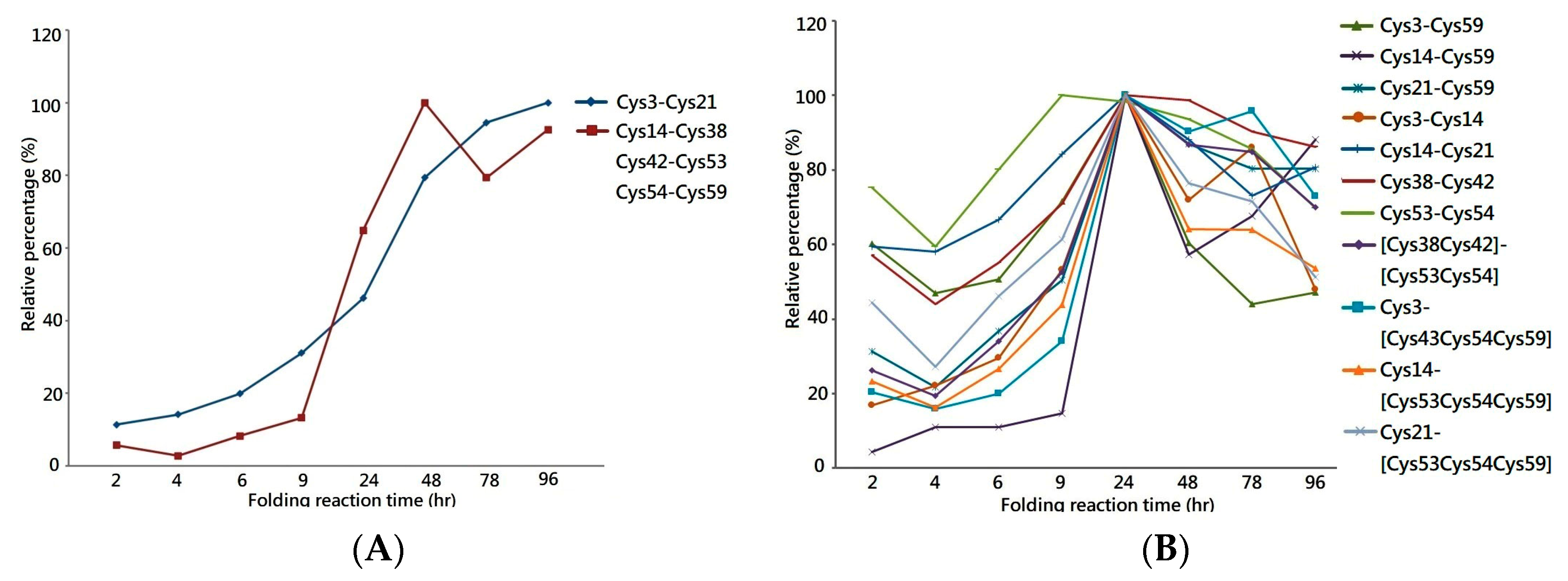 toxins 11 00052 g003 toxins free full text monitoring the disulfide bonds of folding