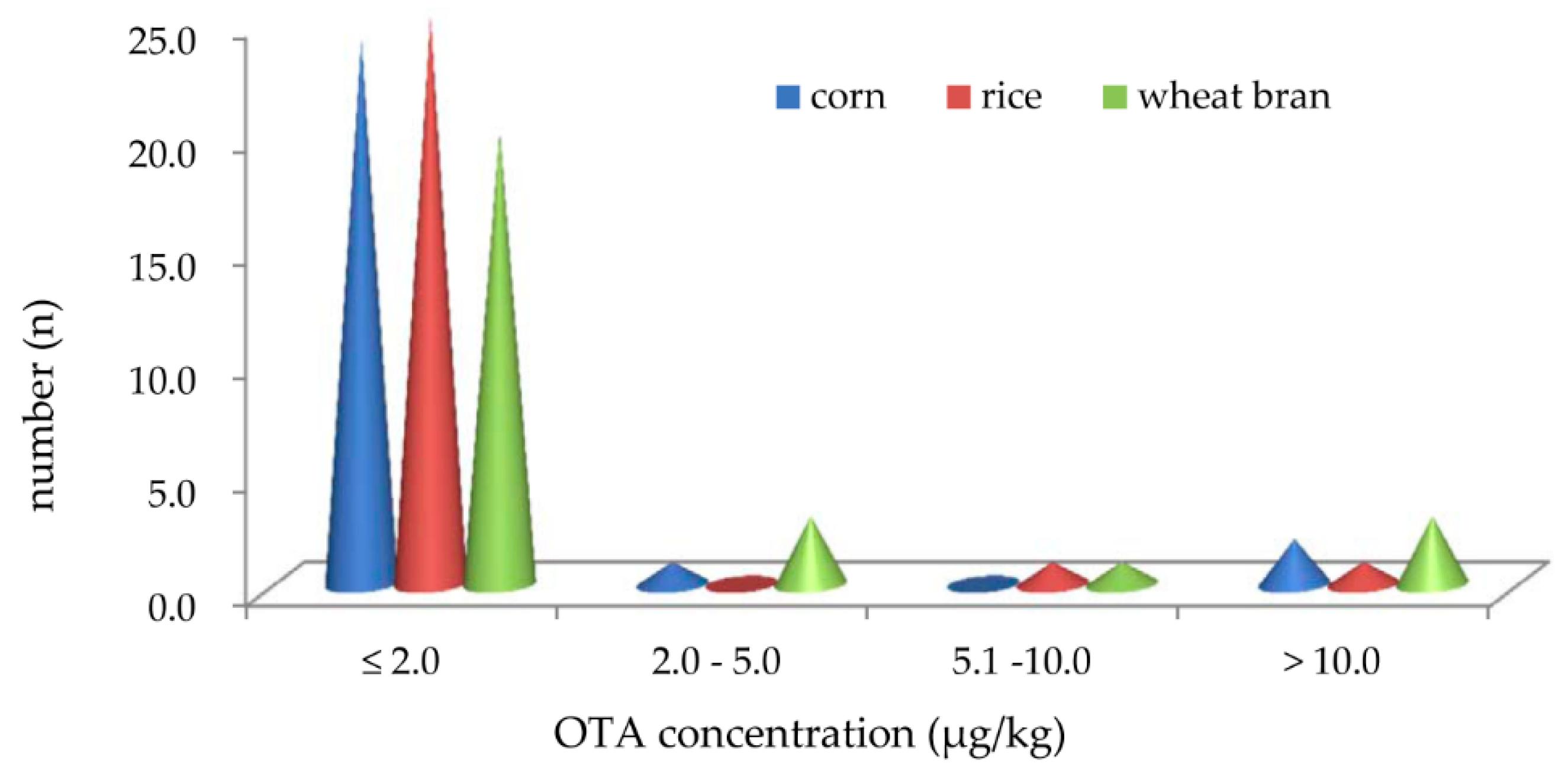 Toxins | Free Full-Text | Dynamic Ochratoxin A Production by