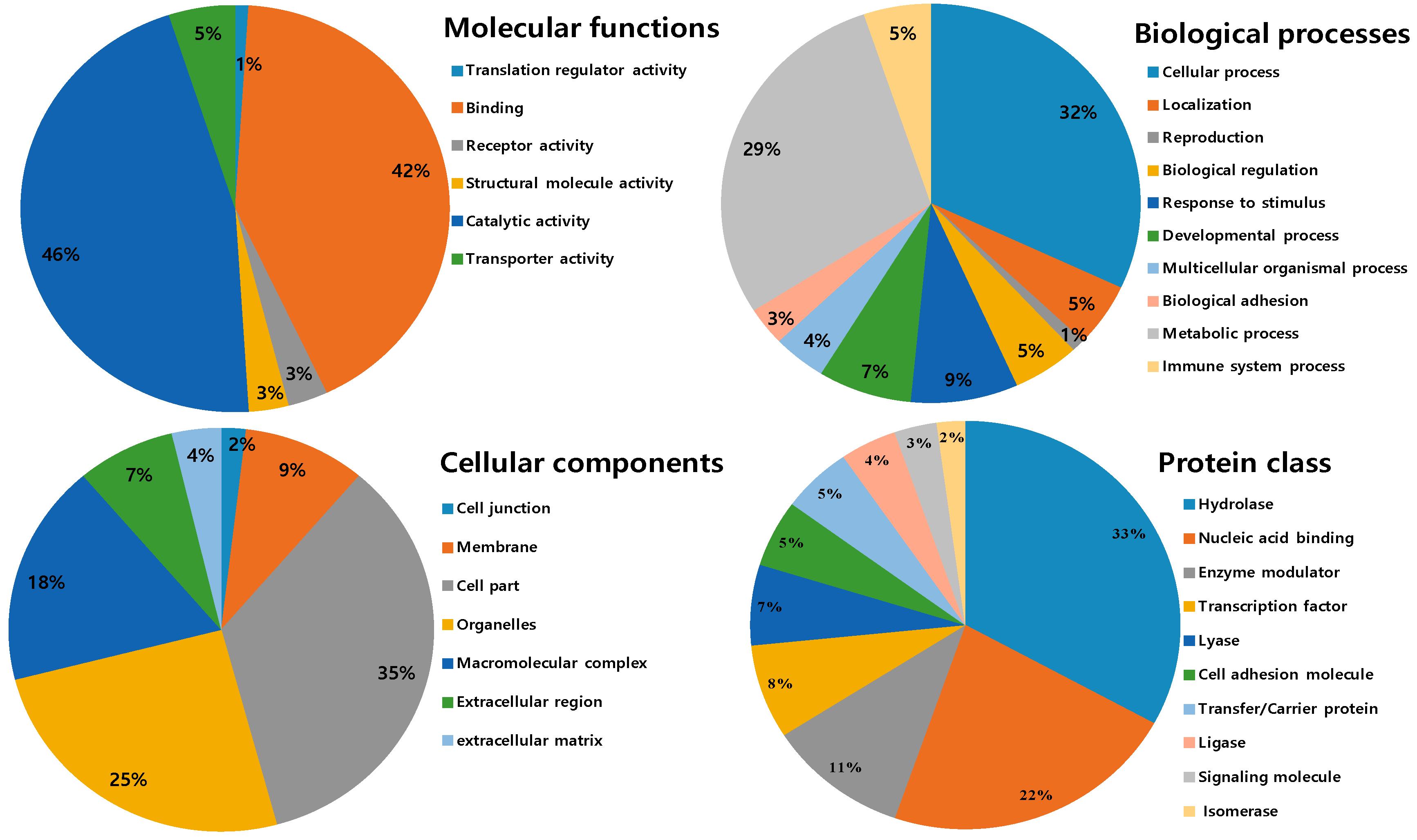 Toxins   Free Full-Text   Proteomic Analysis of Novel