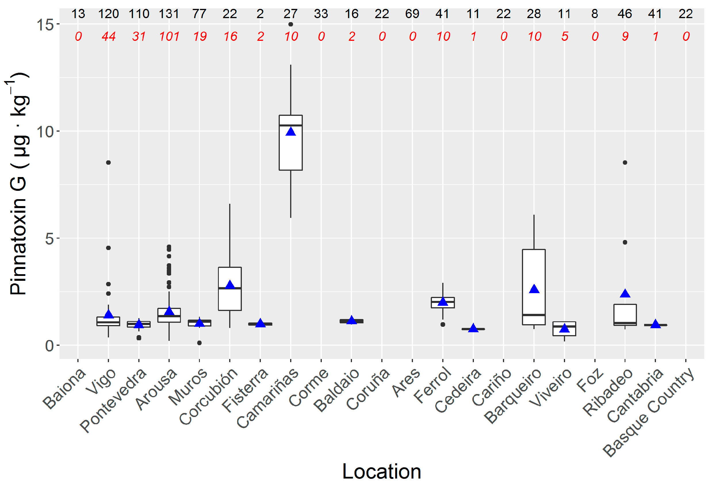 Toxins   Free Full-Text   Detection and Spatio-Temporal