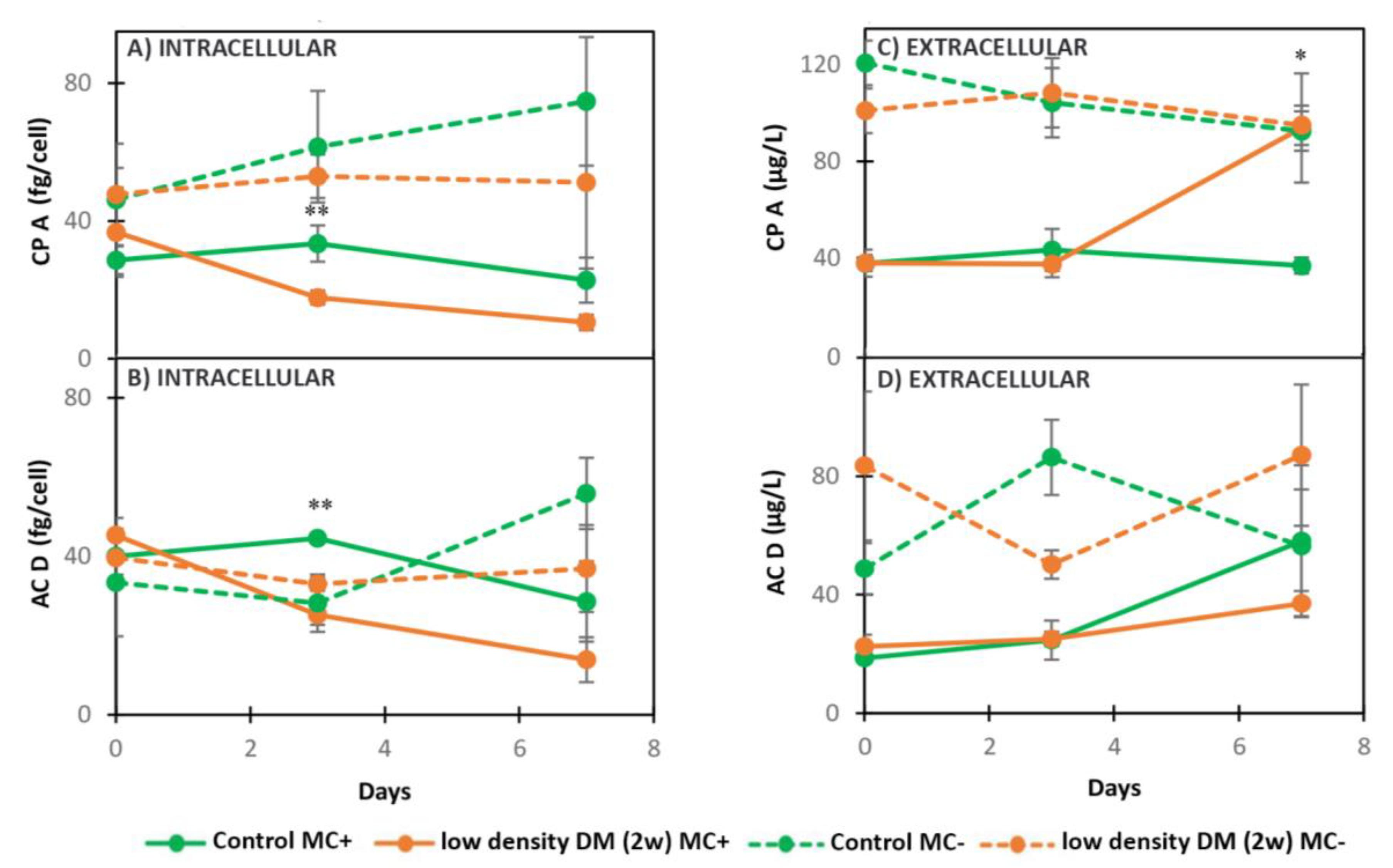 Toxins   Free Full-Text   Daphnia magna Exudates Impact