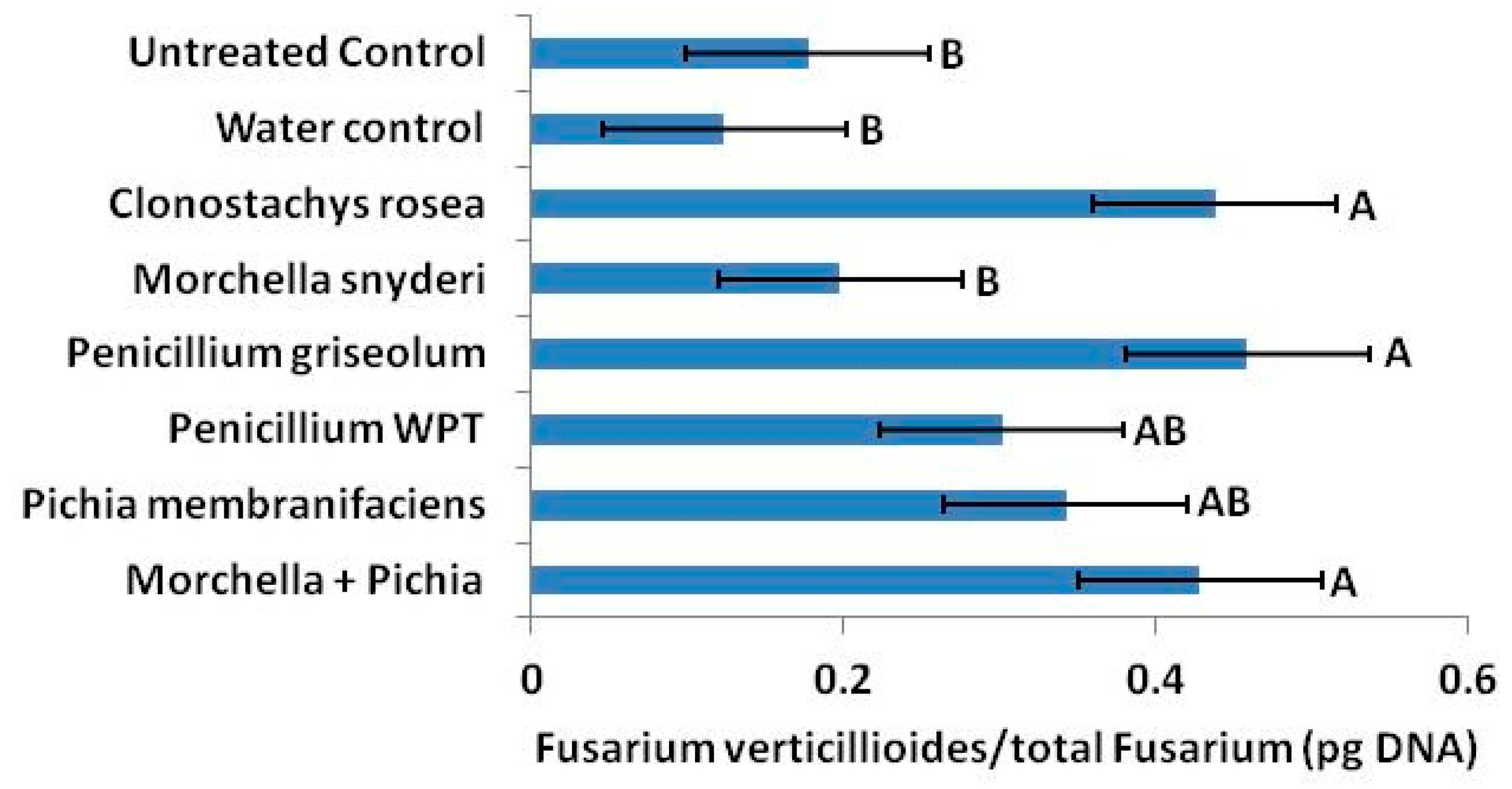 change significantly csf concentrations - HD2911×1519