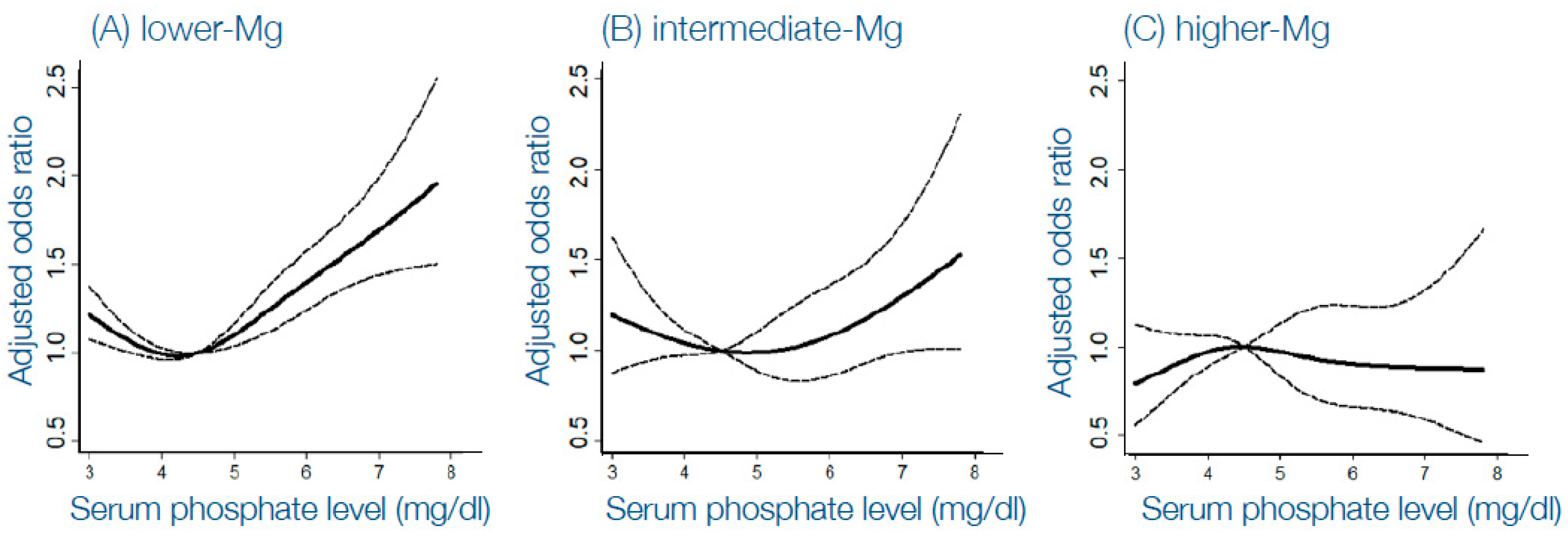 Toxins | Free Full-Text | Modifying Phosphate Toxicity in