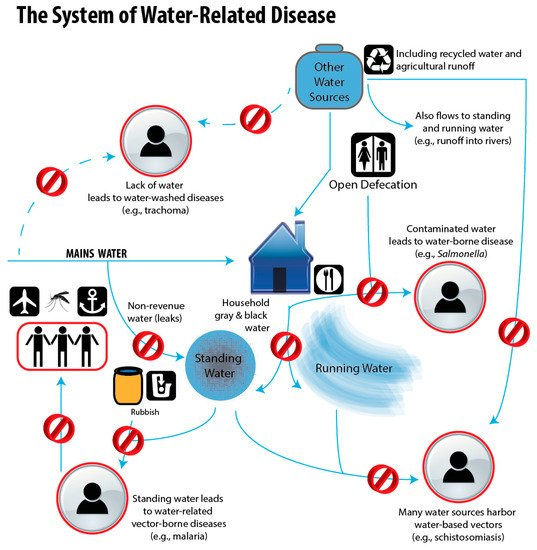 water borne diseases in india pdf