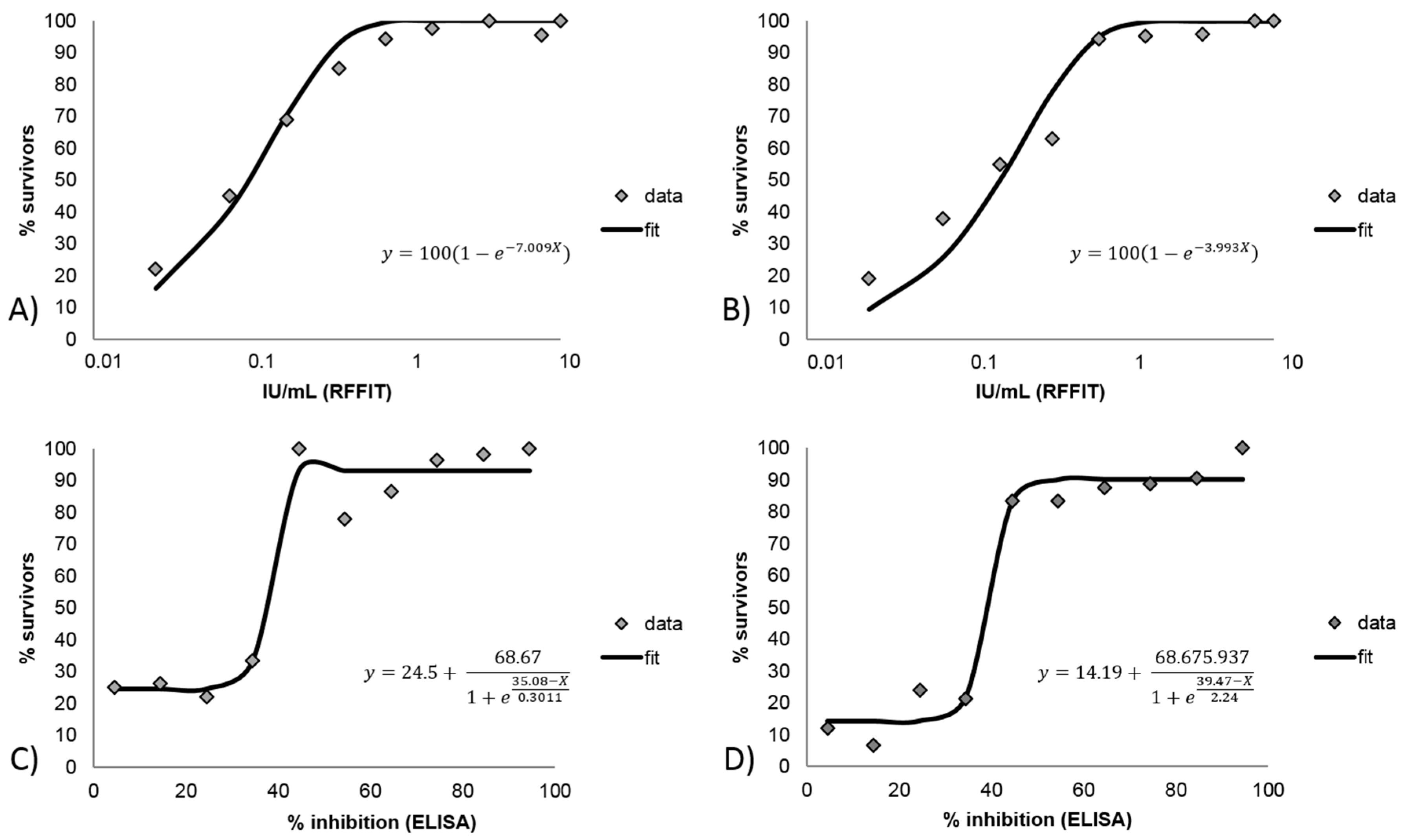 TropicalMed | Free Full-Text | Rabies Virus Antibodies from